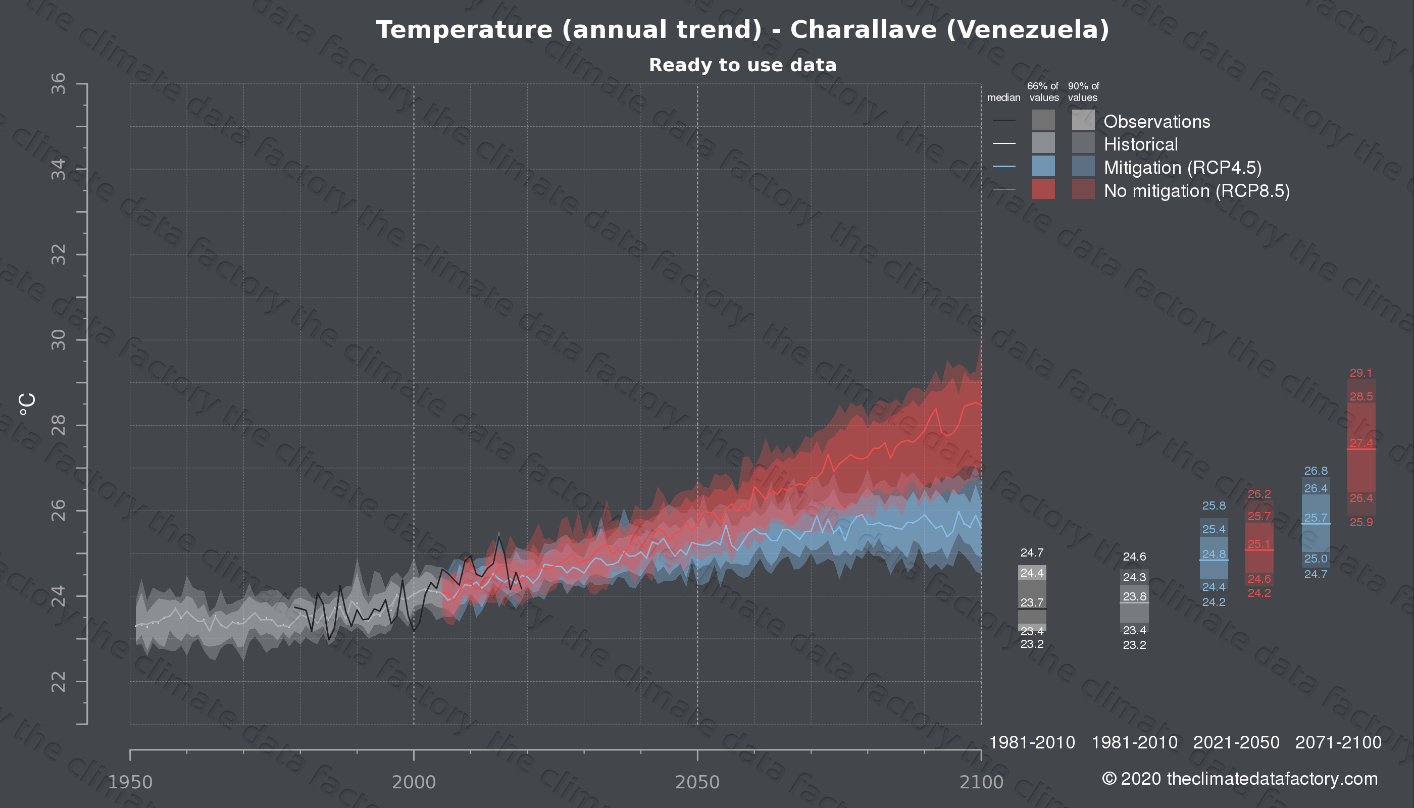 Graphic of projected temperature for Charallave (Venezuela) under two climate change mitigation policy scenarios (RCP4.5, RCP8.5). Represented climate data are processed (bias-adjusted and quality controlled) data from IPCC models. https://theclimatedatafactory.com