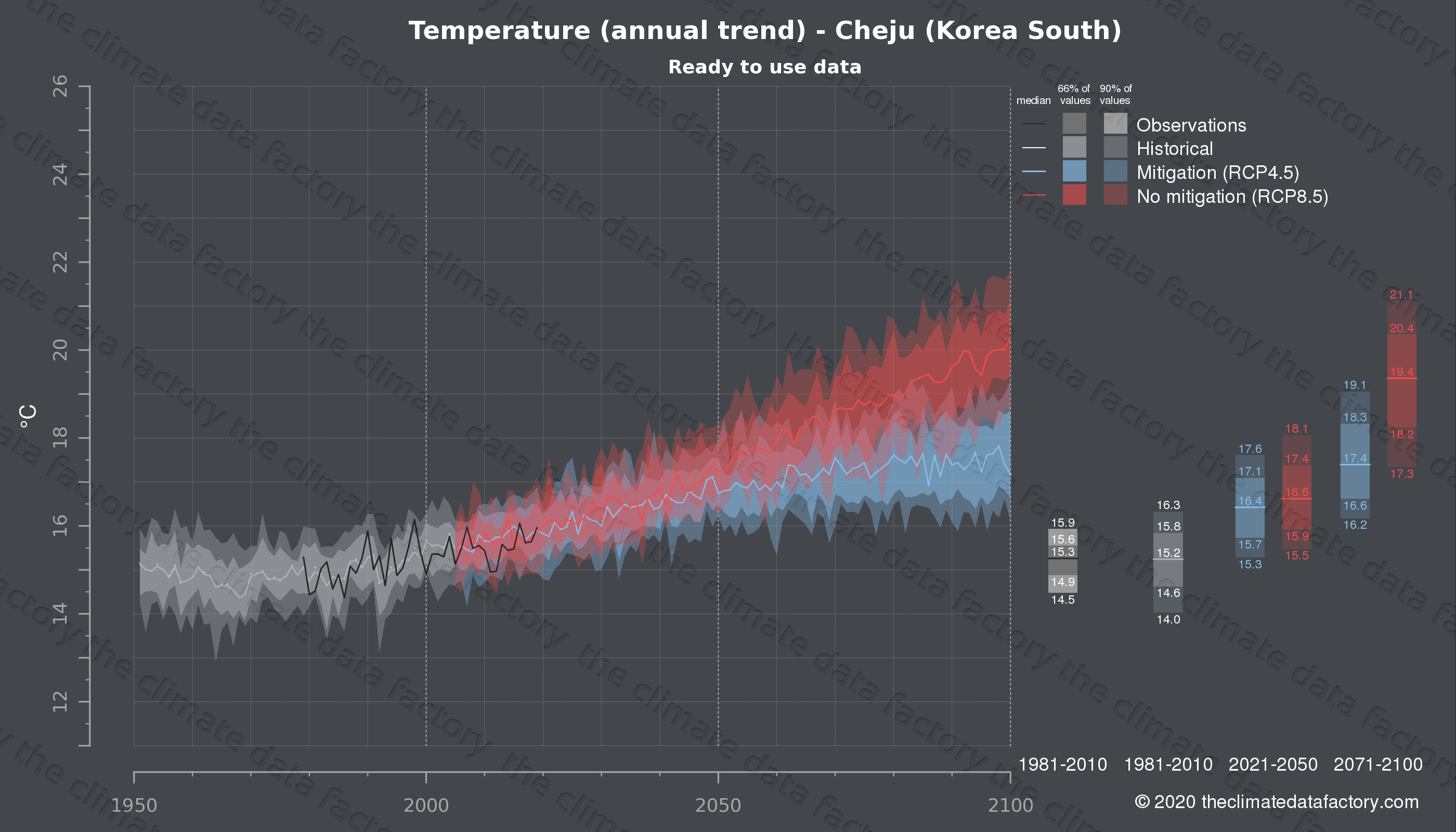 Graphic of projected temperature for Cheju (South Korea) under two climate change mitigation policy scenarios (RCP4.5, RCP8.5). Represented climate data are processed (bias-adjusted and quality controlled) data from IPCC models. https://theclimatedatafactory.com