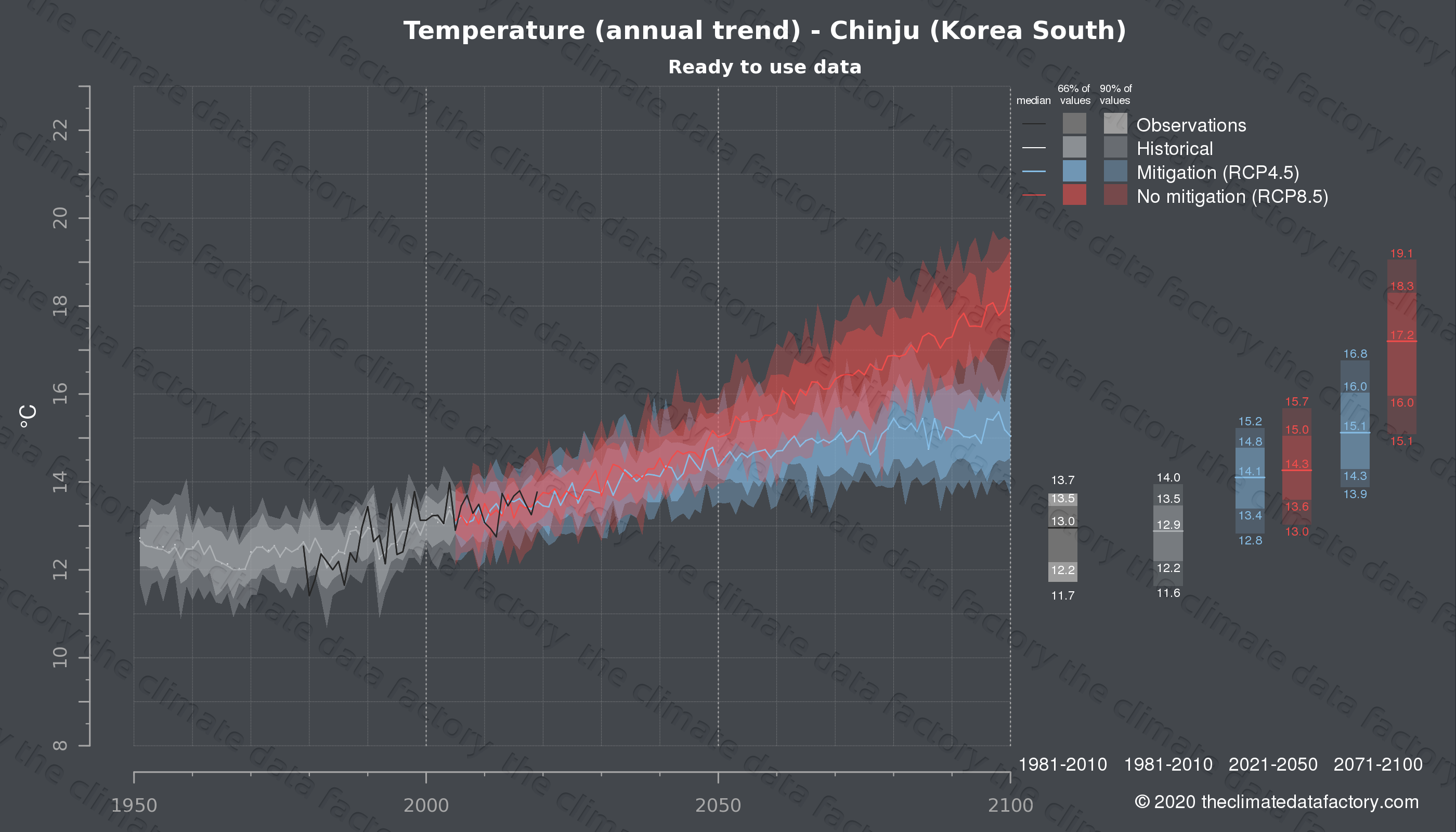 Graphic of projected temperature for Chinju (South Korea) under two climate change mitigation policy scenarios (RCP4.5, RCP8.5). Represented climate data are processed (bias-adjusted and quality controlled) data from IPCC models. https://theclimatedatafactory.com