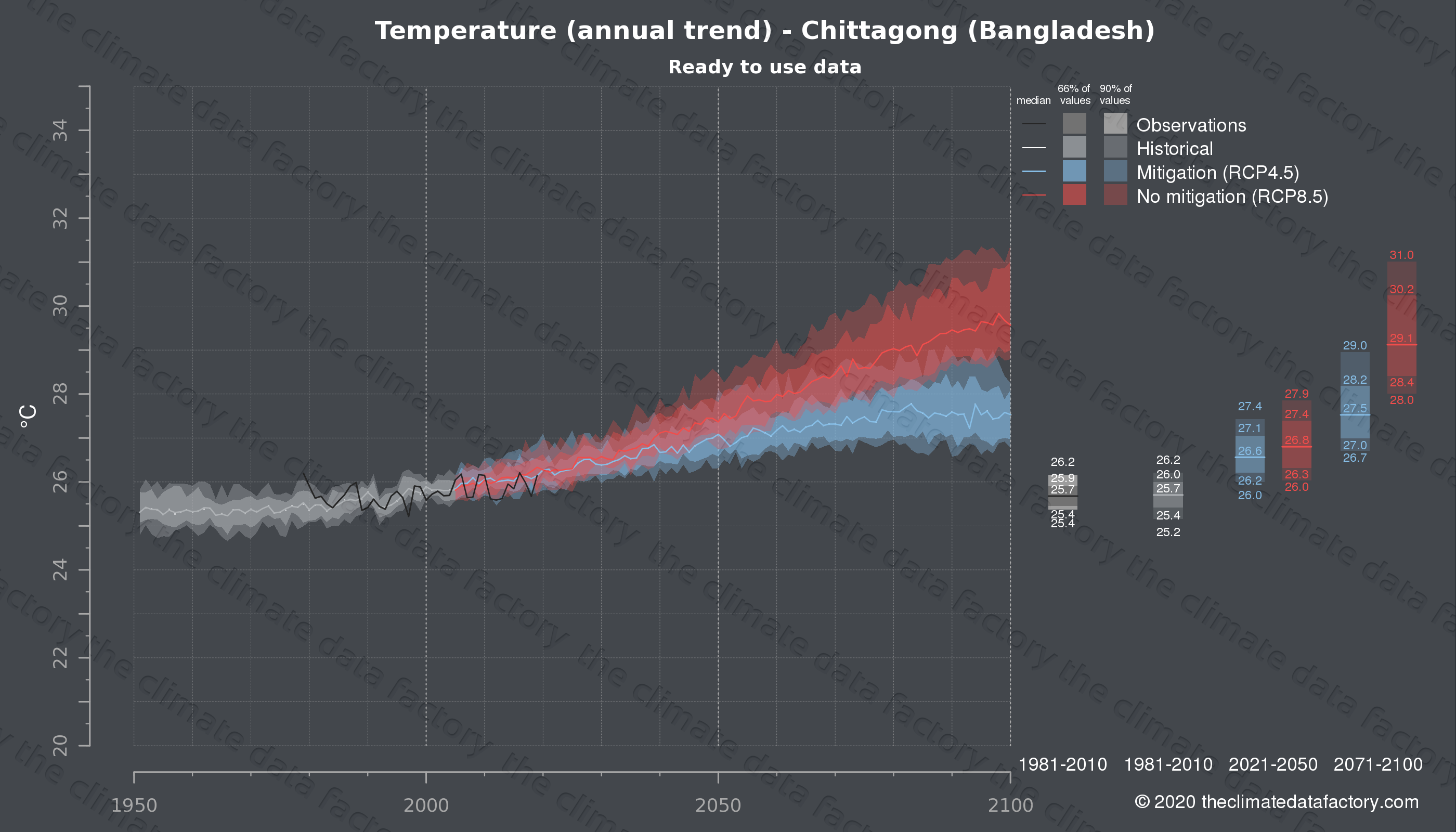 Graphic of projected temperature for Chittagong (Bangladesh) under two climate change mitigation policy scenarios (RCP4.5, RCP8.5). Represented climate data are processed (bias-adjusted and quality controlled) data from IPCC models. https://theclimatedatafactory.com