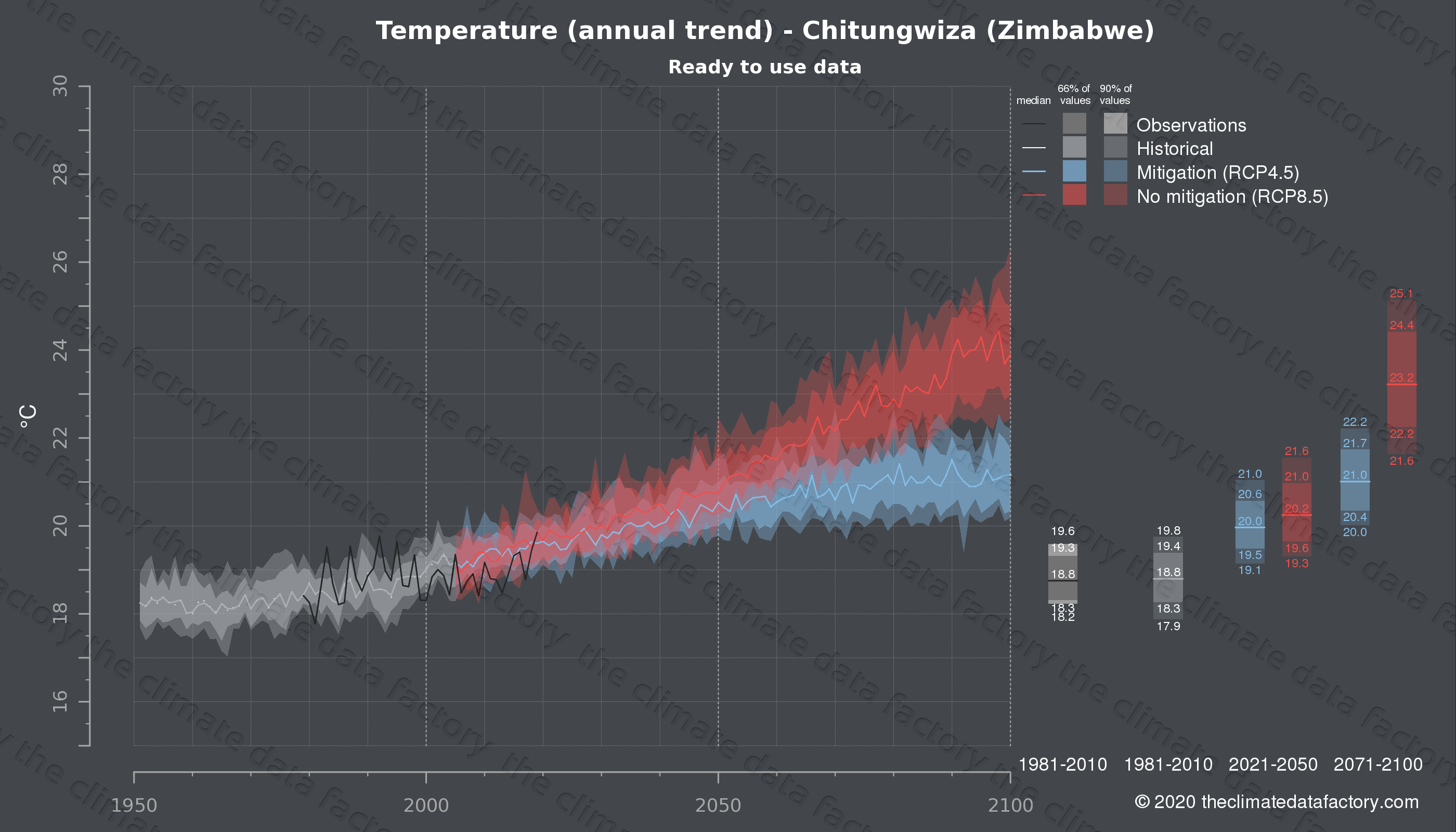Graphic of projected temperature for Chitungwiza (Zimbabwe) under two climate change mitigation policy scenarios (RCP4.5, RCP8.5). Represented climate data are processed (bias-adjusted and quality controlled) data from IPCC models. https://theclimatedatafactory.com