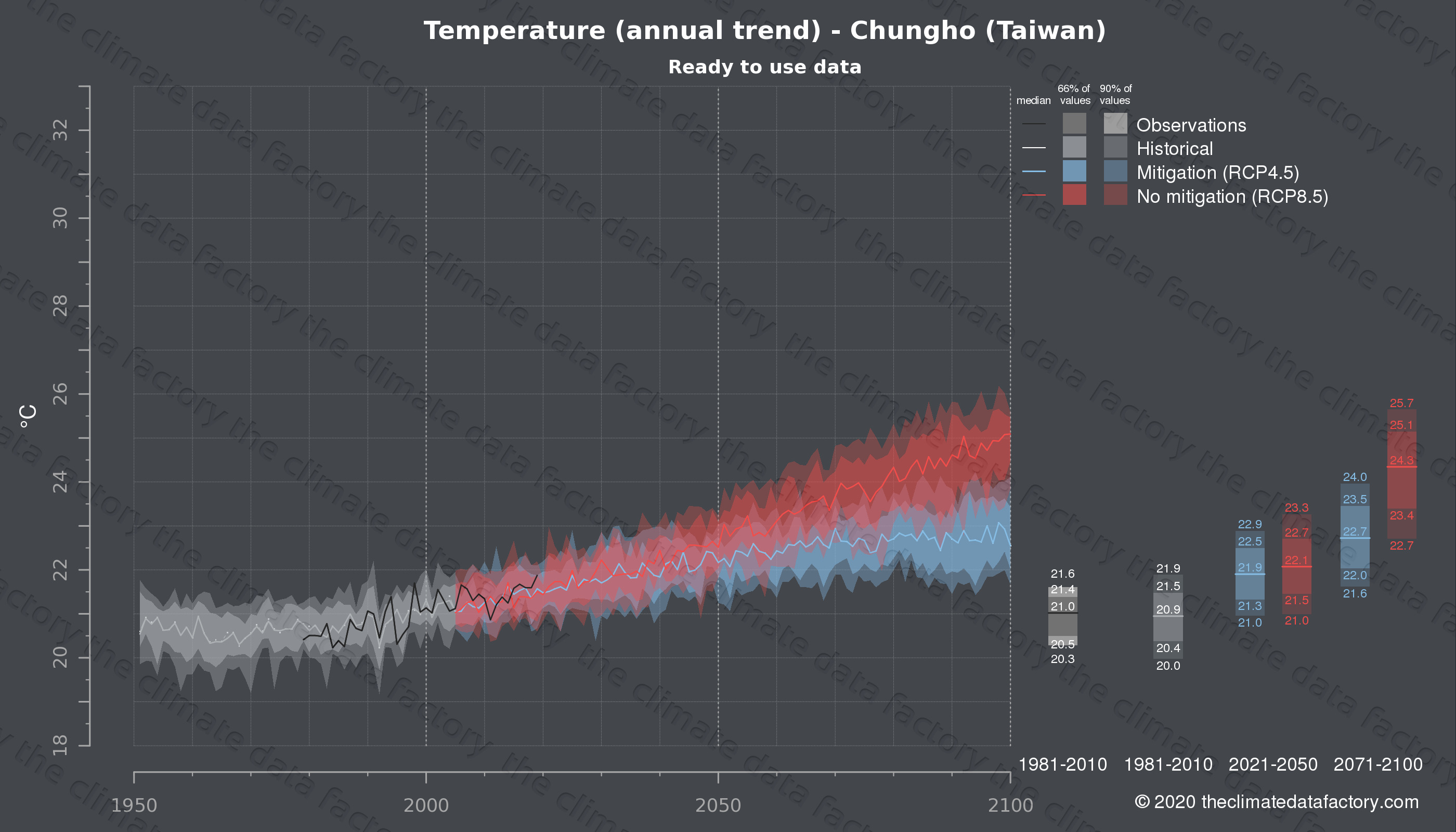 Graphic of projected temperature for Chungho (Taiwan) under two climate change mitigation policy scenarios (RCP4.5, RCP8.5). Represented climate data are processed (bias-adjusted and quality controlled) data from IPCC models. https://theclimatedatafactory.com