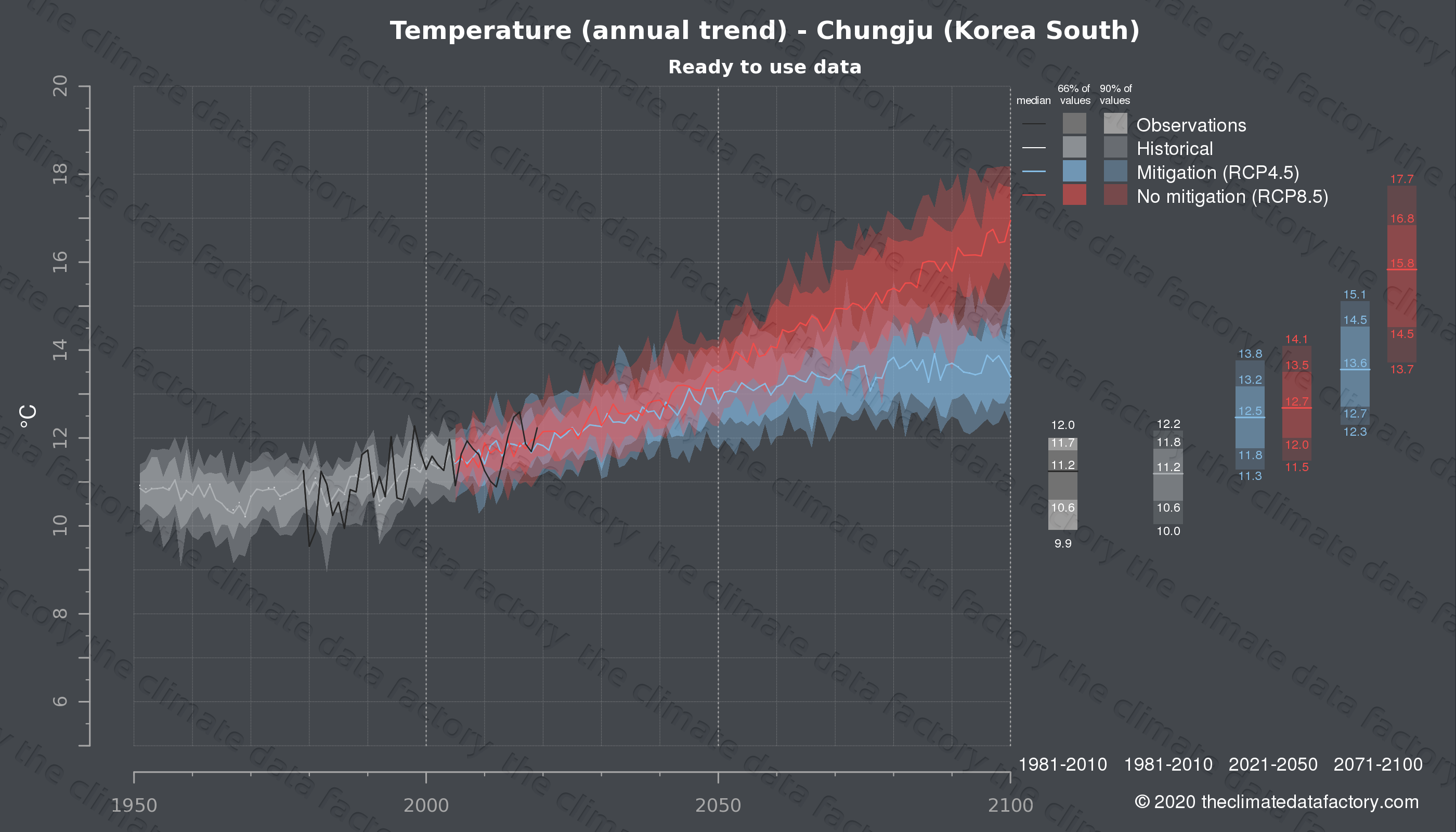 Graphic of projected temperature for Chungju (South Korea) under two climate change mitigation policy scenarios (RCP4.5, RCP8.5). Represented climate data are processed (bias-adjusted and quality controlled) data from IPCC models. https://theclimatedatafactory.com