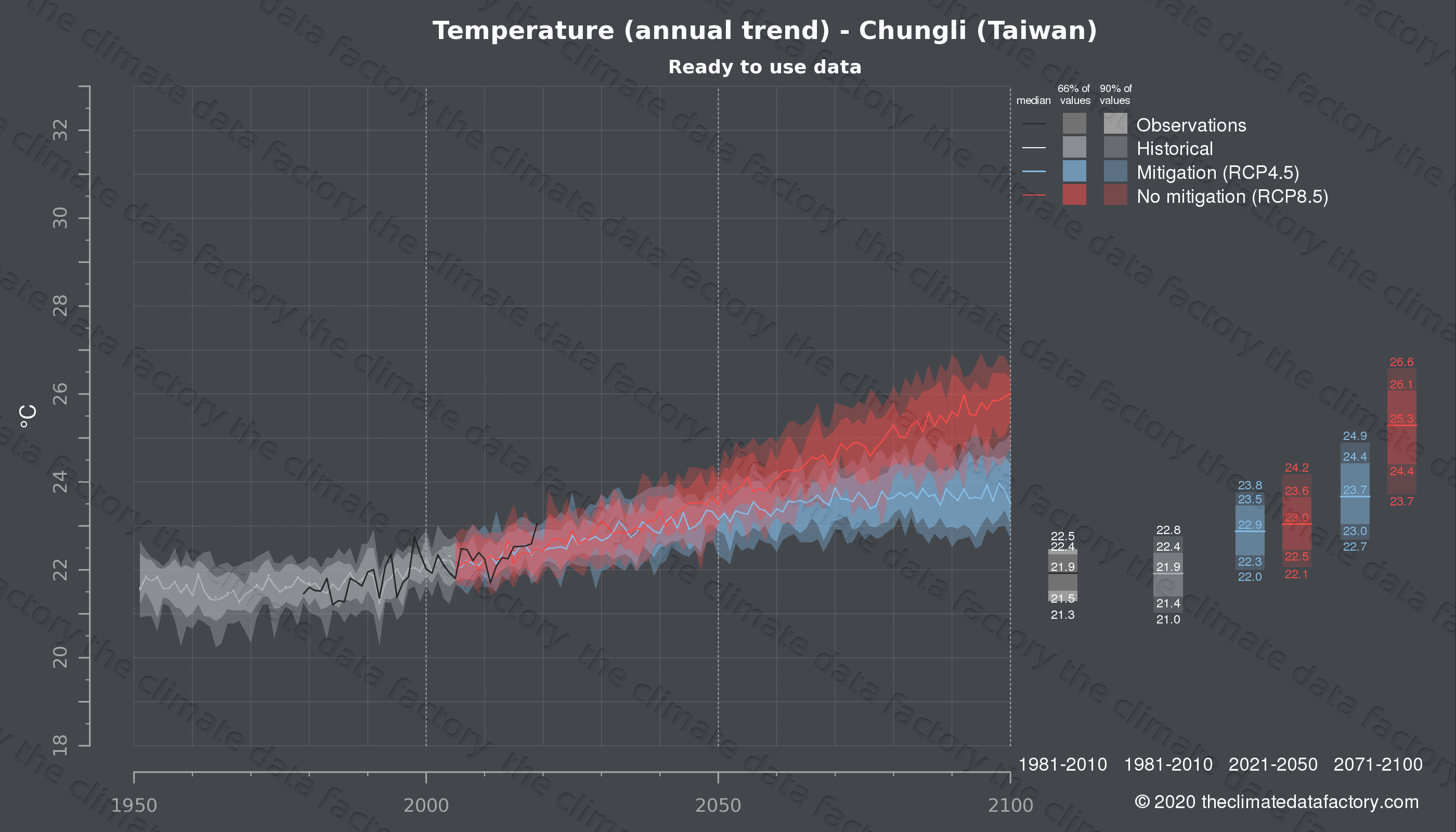 Graphic of projected temperature for Chungli (Taiwan) under two climate change mitigation policy scenarios (RCP4.5, RCP8.5). Represented climate data are processed (bias-adjusted and quality controlled) data from IPCC models. https://theclimatedatafactory.com