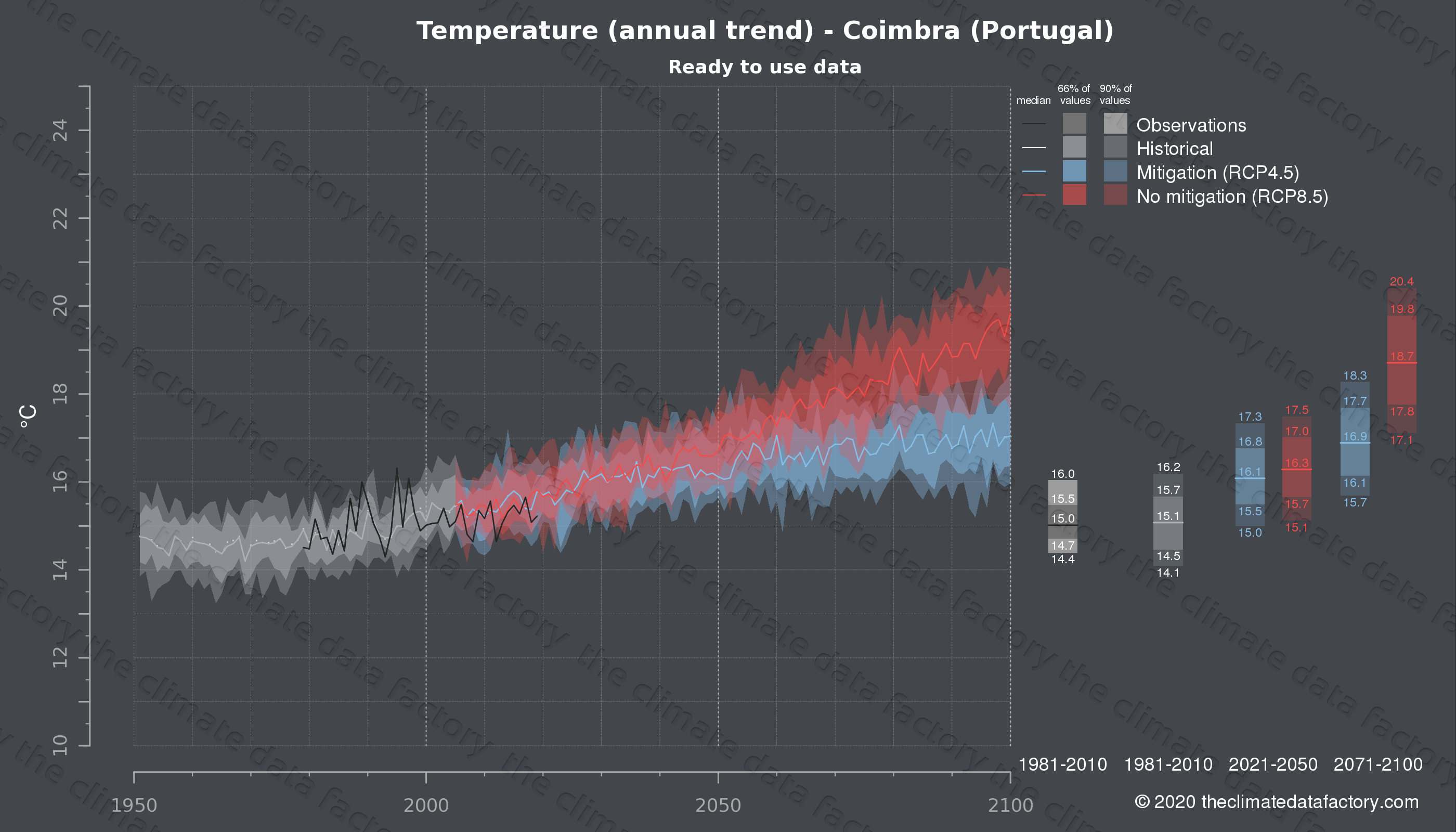 Graphic of projected temperature for Coimbra (Portugal) under two climate change mitigation policy scenarios (RCP4.5, RCP8.5). Represented climate data are processed (bias-adjusted and quality controlled) data from IPCC models. https://theclimatedatafactory.com
