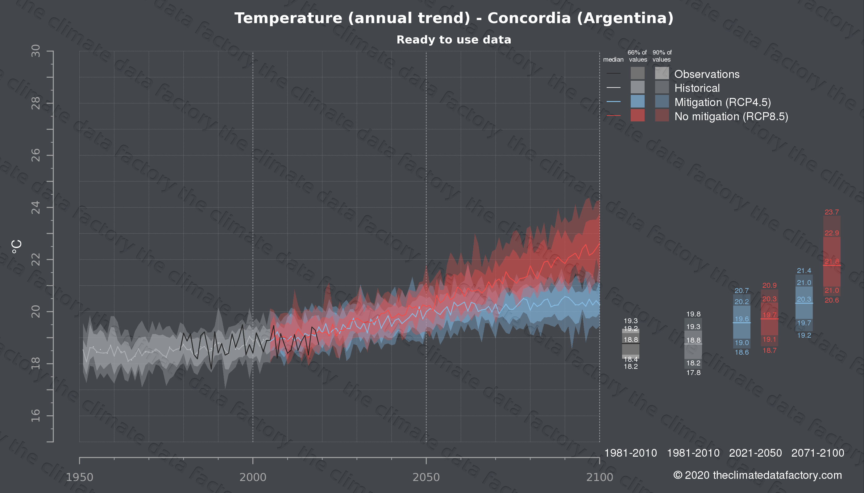 Graphic of projected temperature for Concordia (Argentina) under two climate change mitigation policy scenarios (RCP4.5, RCP8.5). Represented climate data are processed (bias-adjusted and quality controlled) data from IPCC models. https://theclimatedatafactory.com