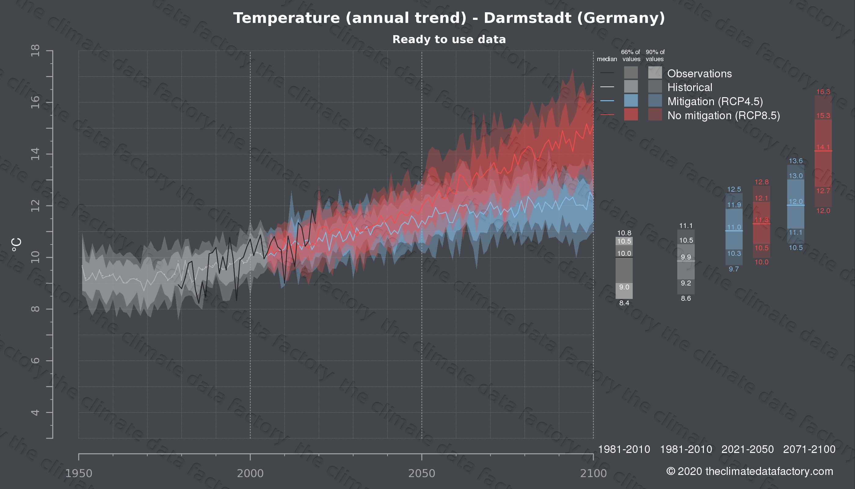 Graphic of projected temperature for Darmstadt (Germany) under two climate change mitigation policy scenarios (RCP4.5, RCP8.5). Represented climate data are processed (bias-adjusted and quality controlled) data from IPCC models. https://theclimatedatafactory.com