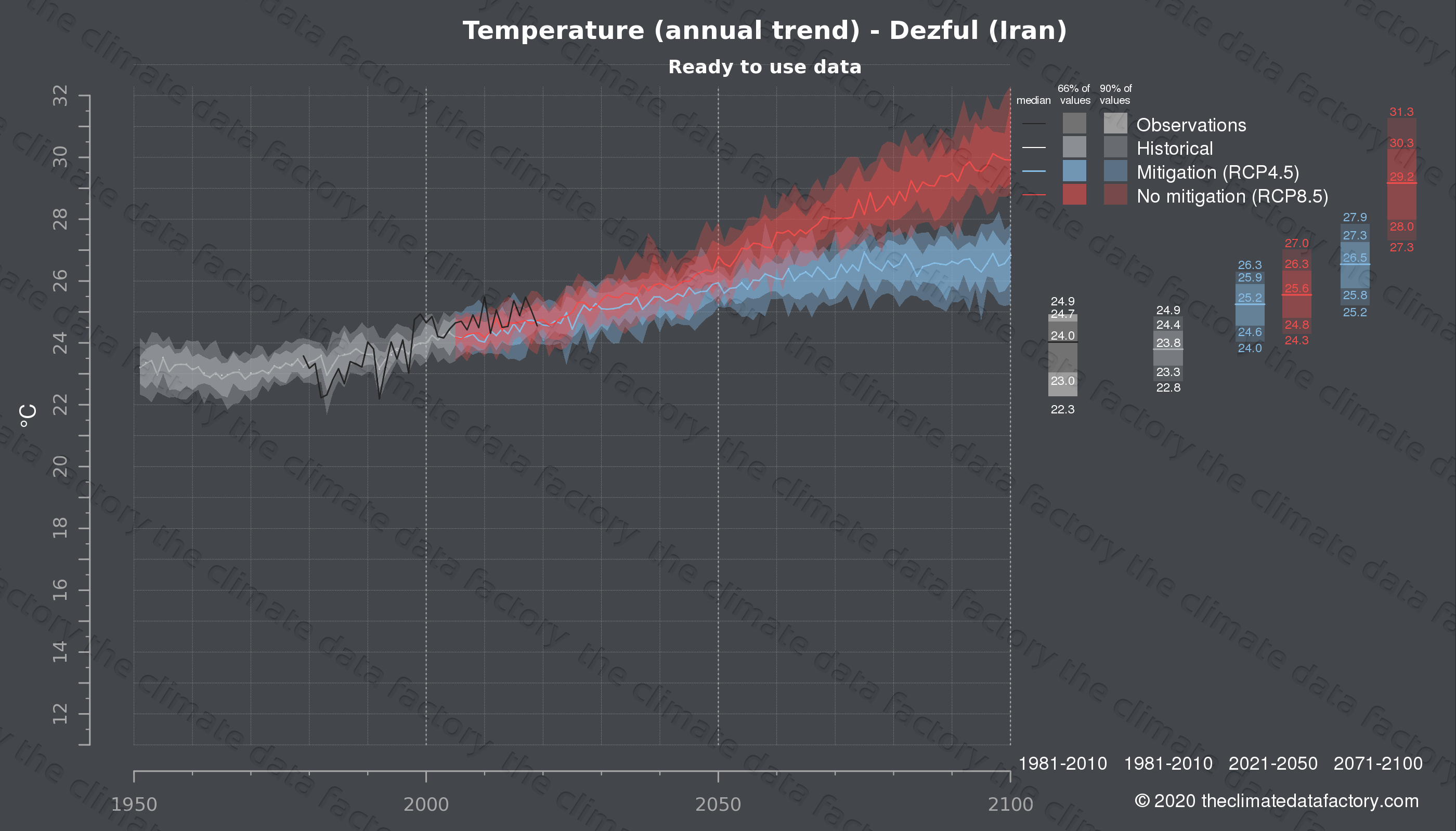 Graphic of projected temperature for Dezful (Iran) under two climate change mitigation policy scenarios (RCP4.5, RCP8.5). Represented climate data are processed (bias-adjusted and quality controlled) data from IPCC models. https://theclimatedatafactory.com