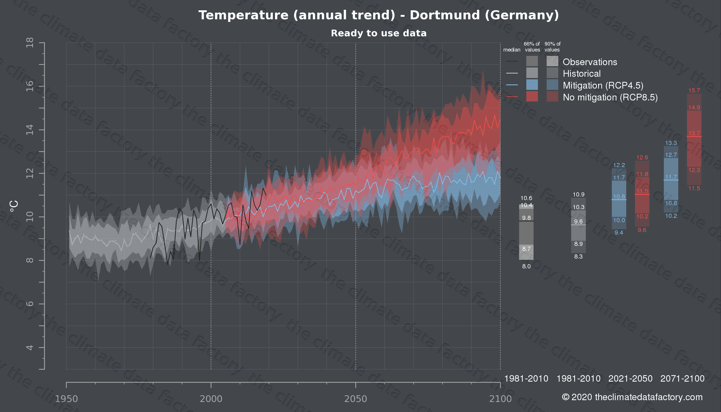 Graphic of projected temperature for Dortmund (Germany) under two climate change mitigation policy scenarios (RCP4.5, RCP8.5). Represented climate data are processed (bias-adjusted and quality controlled) data from IPCC models. https://theclimatedatafactory.com