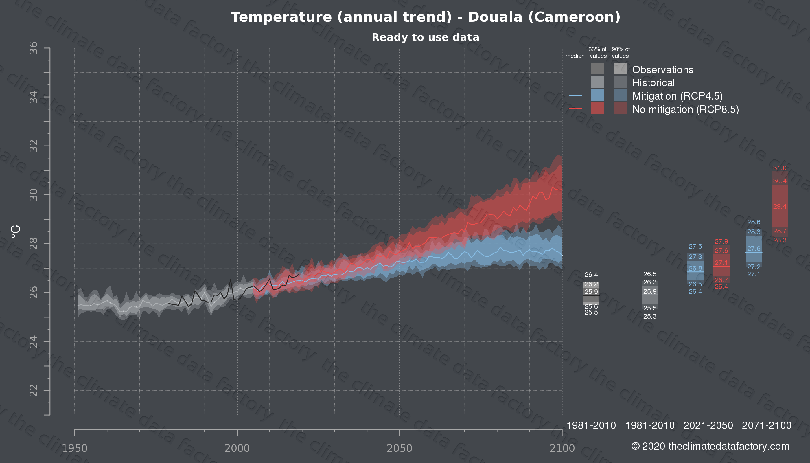 Graphic of projected temperature for Douala (Cameroon) under two climate change mitigation policy scenarios (RCP4.5, RCP8.5). Represented climate data are processed (bias-adjusted and quality controlled) data from IPCC models. https://theclimatedatafactory.com