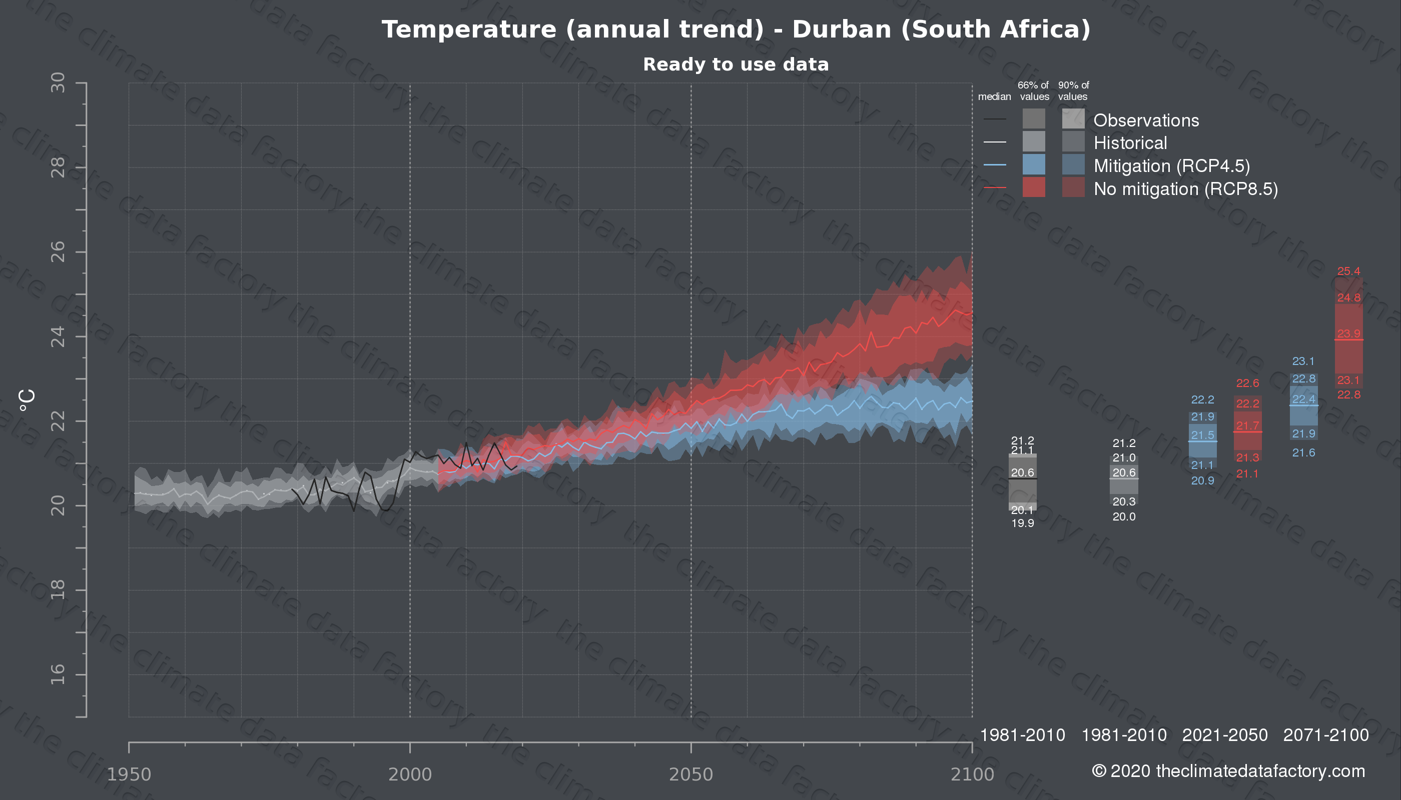 Graphic of projected temperature for Durban (South Africa) under two climate change mitigation policy scenarios (RCP4.5, RCP8.5). Represented climate data are processed (bias-adjusted and quality controlled) data from IPCC models. https://theclimatedatafactory.com