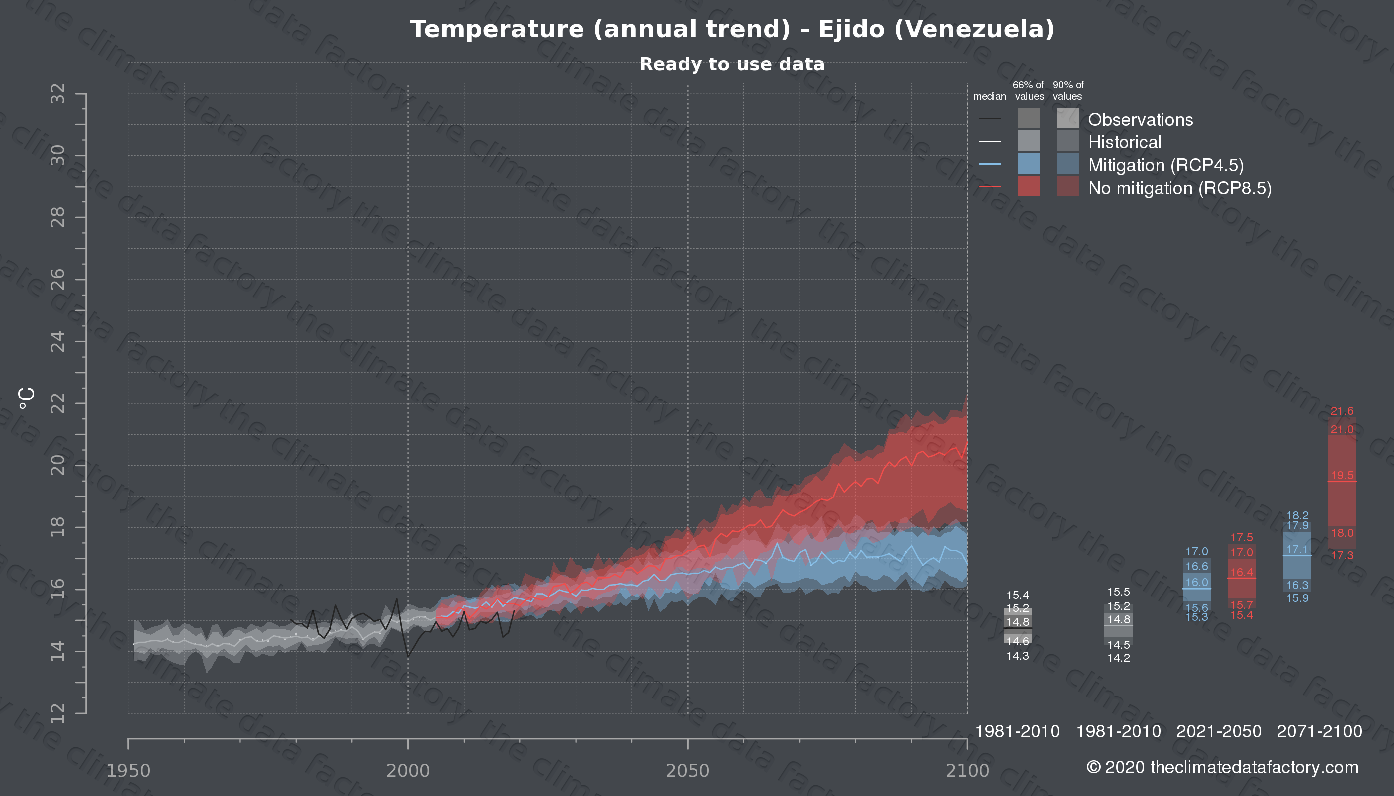 Graphic of projected temperature for Ejido (Venezuela) under two climate change mitigation policy scenarios (RCP4.5, RCP8.5). Represented climate data are processed (bias-adjusted and quality controlled) data from IPCC models. https://theclimatedatafactory.com