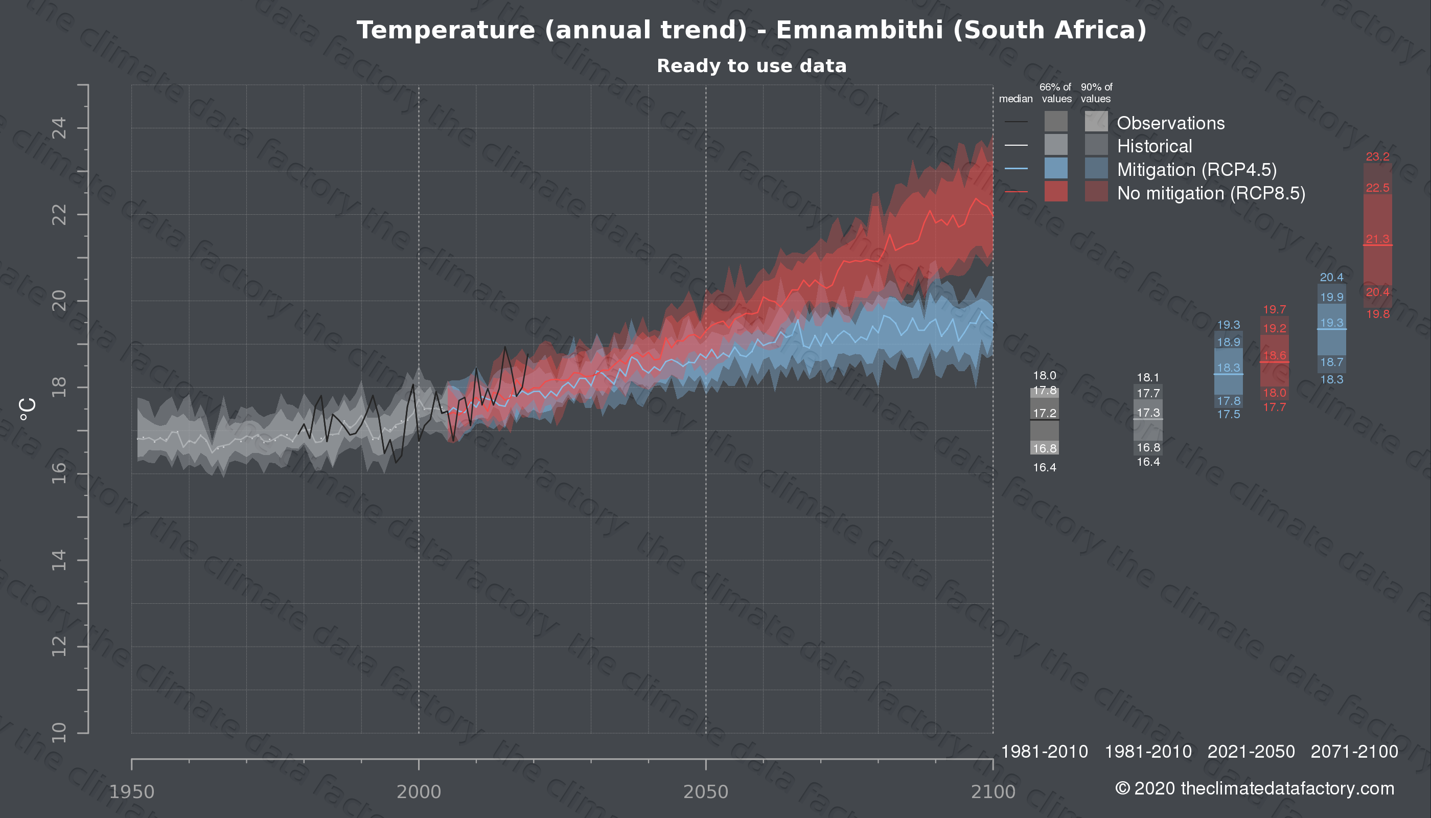 Graphic of projected temperature for Emnambithi (South Africa) under two climate change mitigation policy scenarios (RCP4.5, RCP8.5). Represented climate data are processed (bias-adjusted and quality controlled) data from IPCC models. https://theclimatedatafactory.com