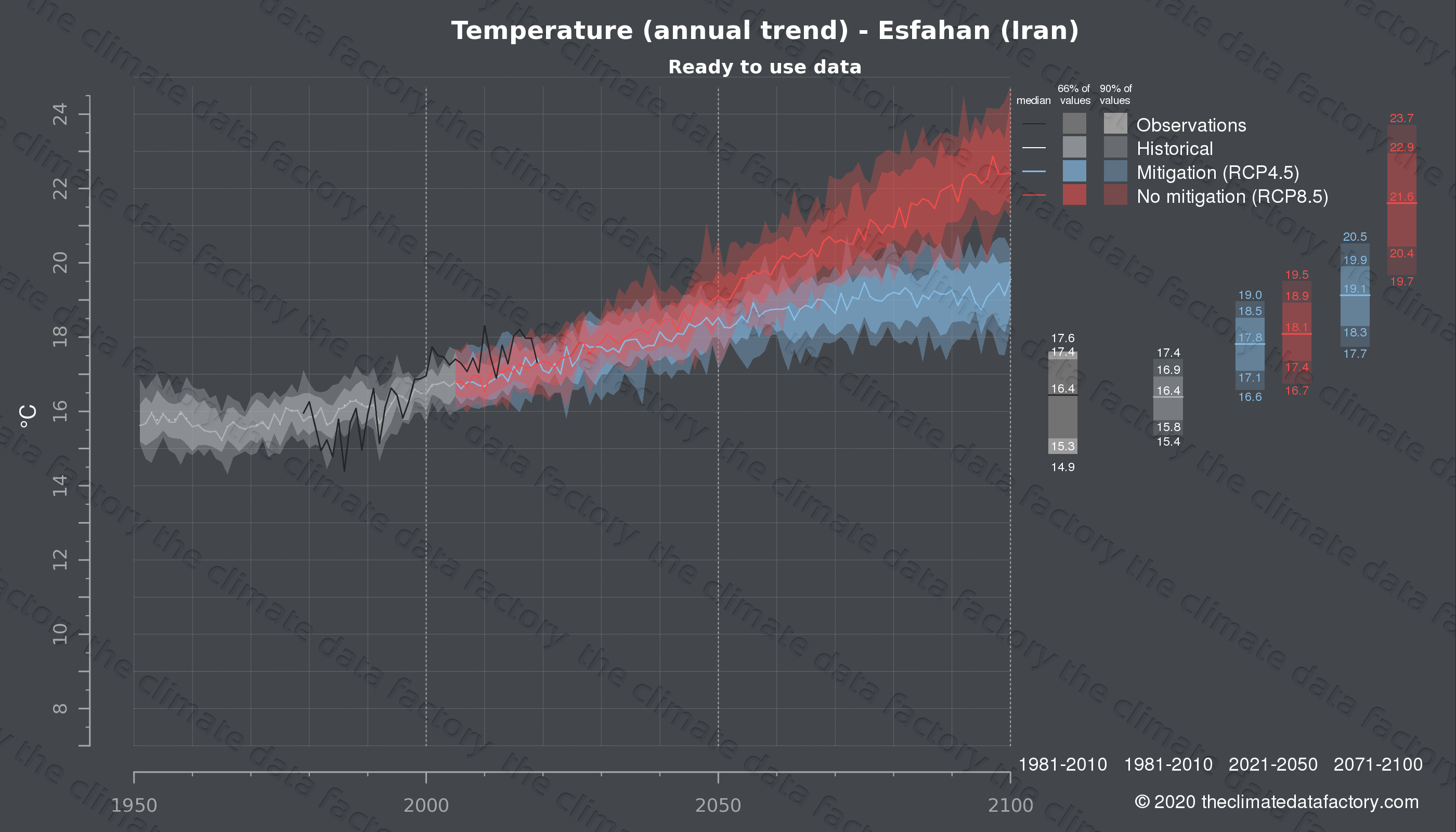 Graphic of projected temperature for Esfahan (Iran) under two climate change mitigation policy scenarios (RCP4.5, RCP8.5). Represented climate data are processed (bias-adjusted and quality controlled) data from IPCC models. https://theclimatedatafactory.com