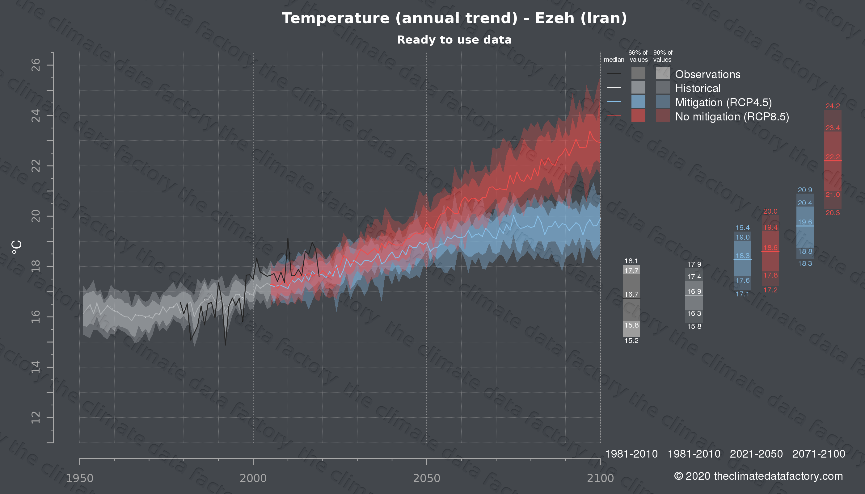 Graphic of projected temperature for Ezeh (Iran) under two climate change mitigation policy scenarios (RCP4.5, RCP8.5). Represented climate data are processed (bias-adjusted and quality controlled) data from IPCC models. https://theclimatedatafactory.com