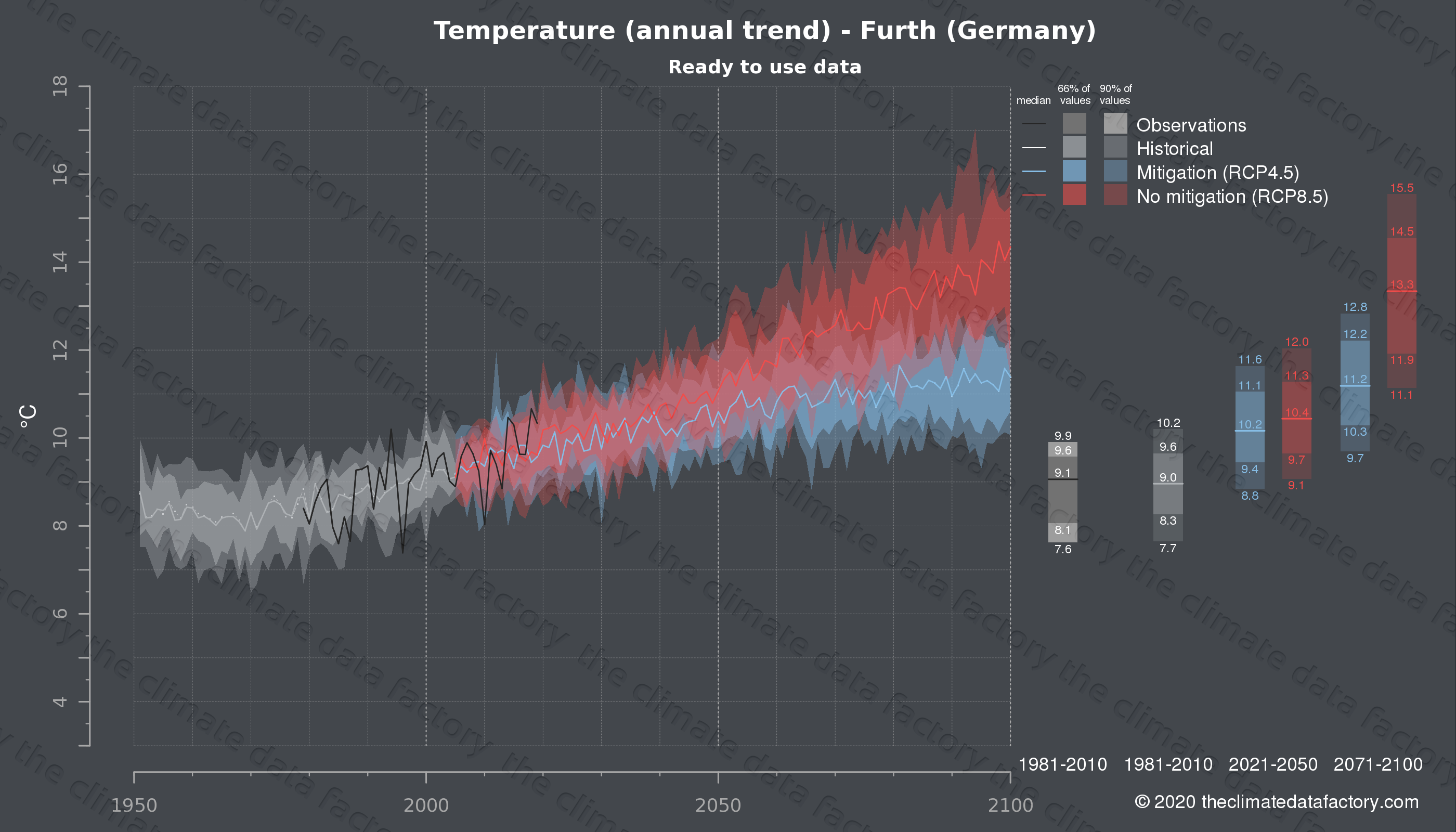 Graphic of projected temperature for Furth (Germany) under two climate change mitigation policy scenarios (RCP4.5, RCP8.5). Represented climate data are processed (bias-adjusted and quality controlled) data from IPCC models. https://theclimatedatafactory.com