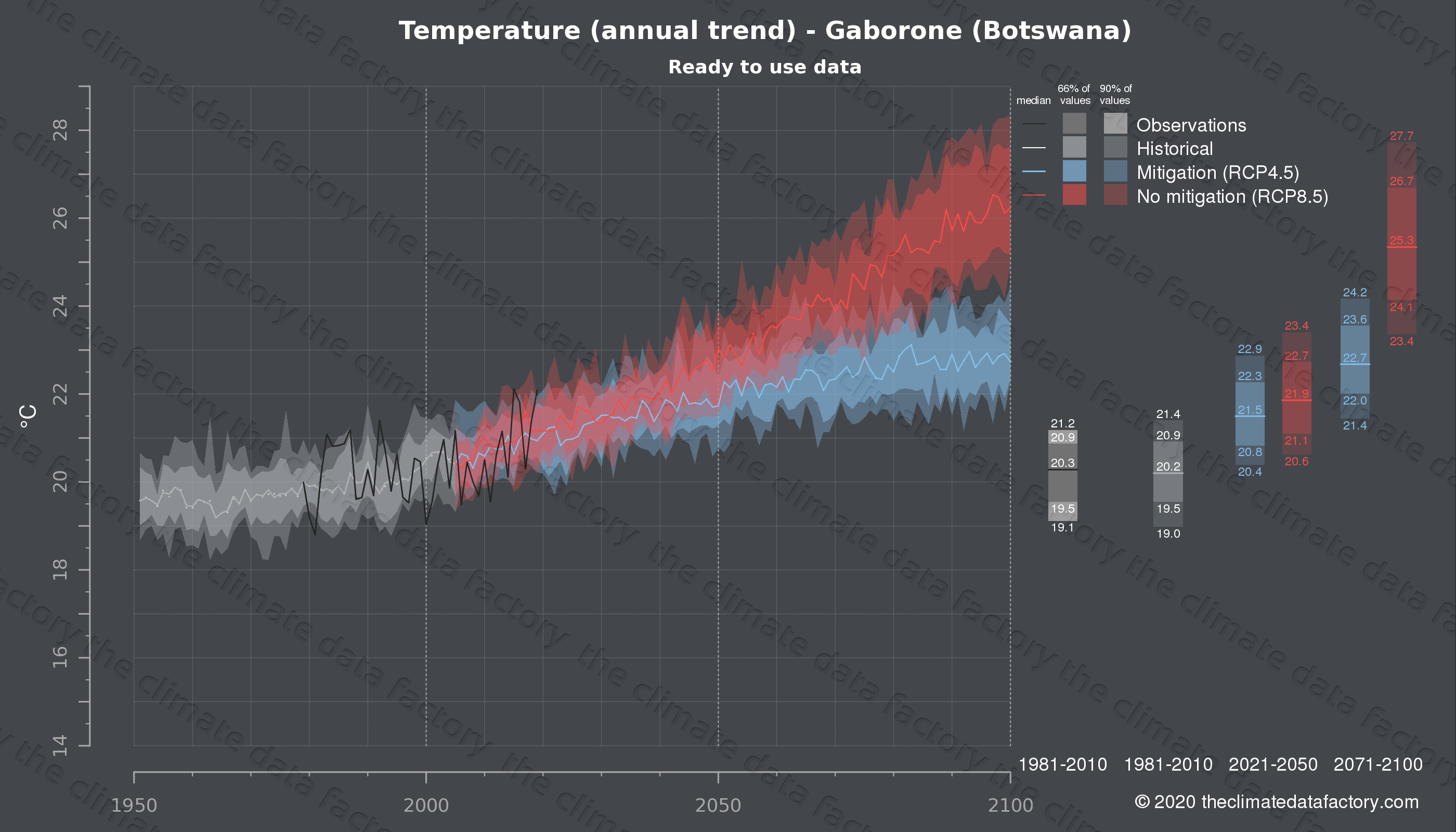 Graphic of projected temperature for Gaborone (Botswana) under two climate change mitigation policy scenarios (RCP4.5, RCP8.5). Represented climate data are processed (bias-adjusted and quality controlled) data from IPCC models. https://theclimatedatafactory.com