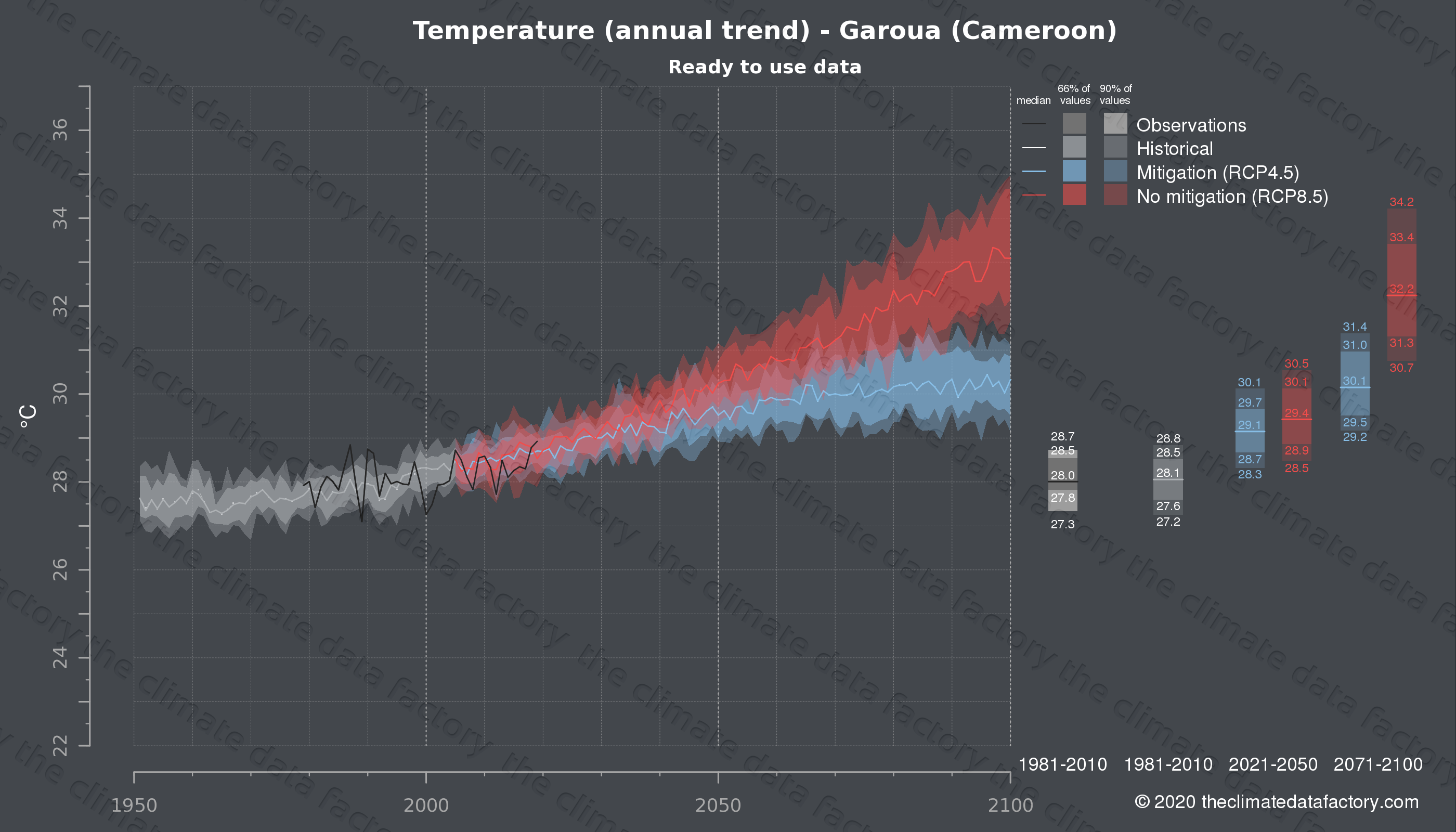 Graphic of projected temperature for Garoua (Cameroon) under two climate change mitigation policy scenarios (RCP4.5, RCP8.5). Represented climate data are processed (bias-adjusted and quality controlled) data from IPCC models. https://theclimatedatafactory.com