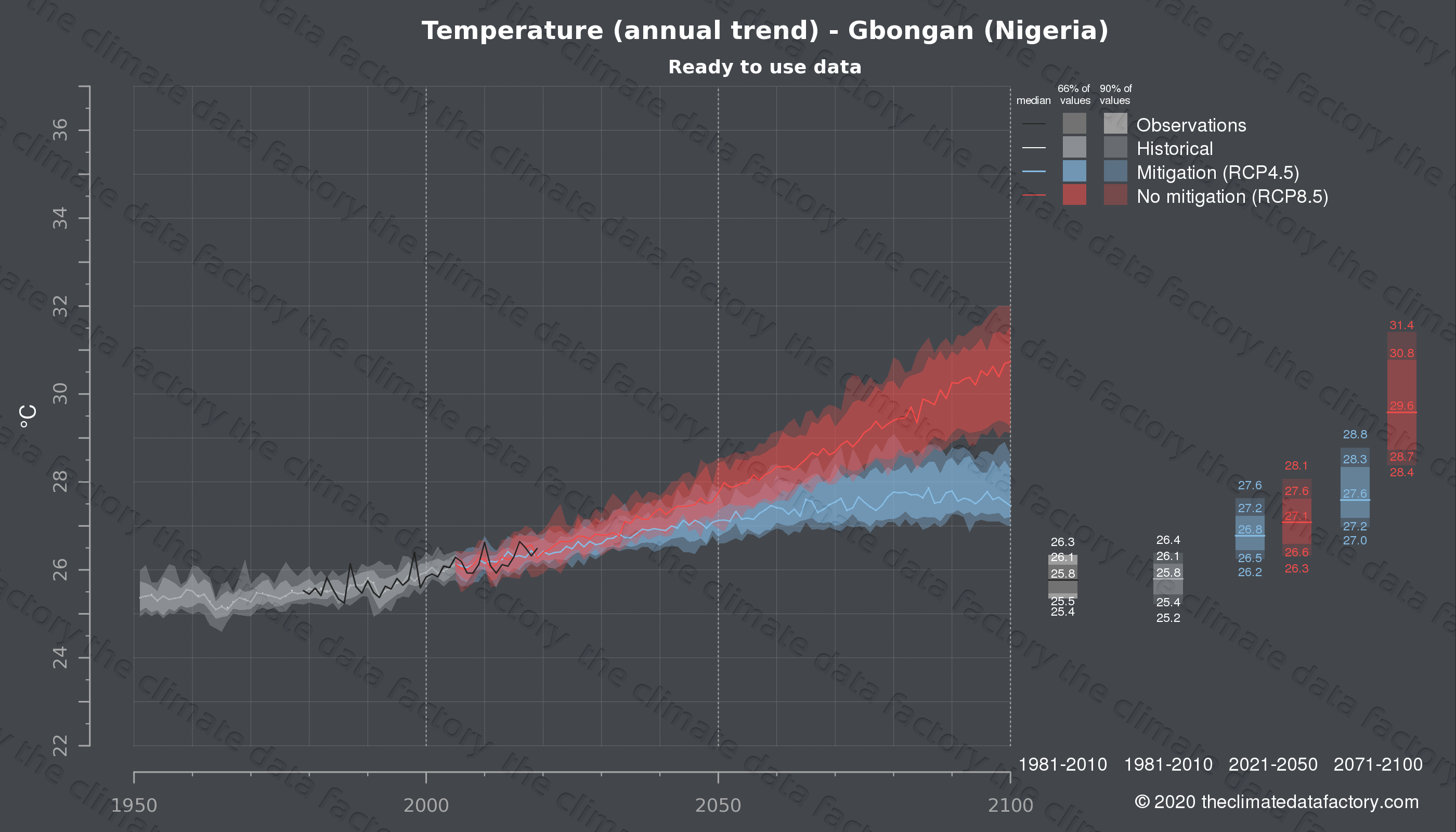 Graphic of projected temperature for Gbongan (Nigeria) under two climate change mitigation policy scenarios (RCP4.5, RCP8.5). Represented climate data are processed (bias-adjusted and quality controlled) data from IPCC models. https://theclimatedatafactory.com