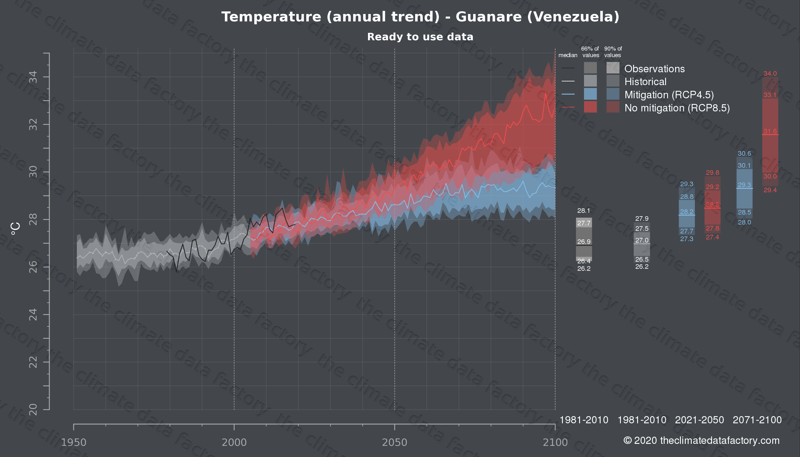 Graphic of projected temperature for Guanare (Venezuela) under two climate change mitigation policy scenarios (RCP4.5, RCP8.5). Represented climate data are processed (bias-adjusted and quality controlled) data from IPCC models. https://theclimatedatafactory.com