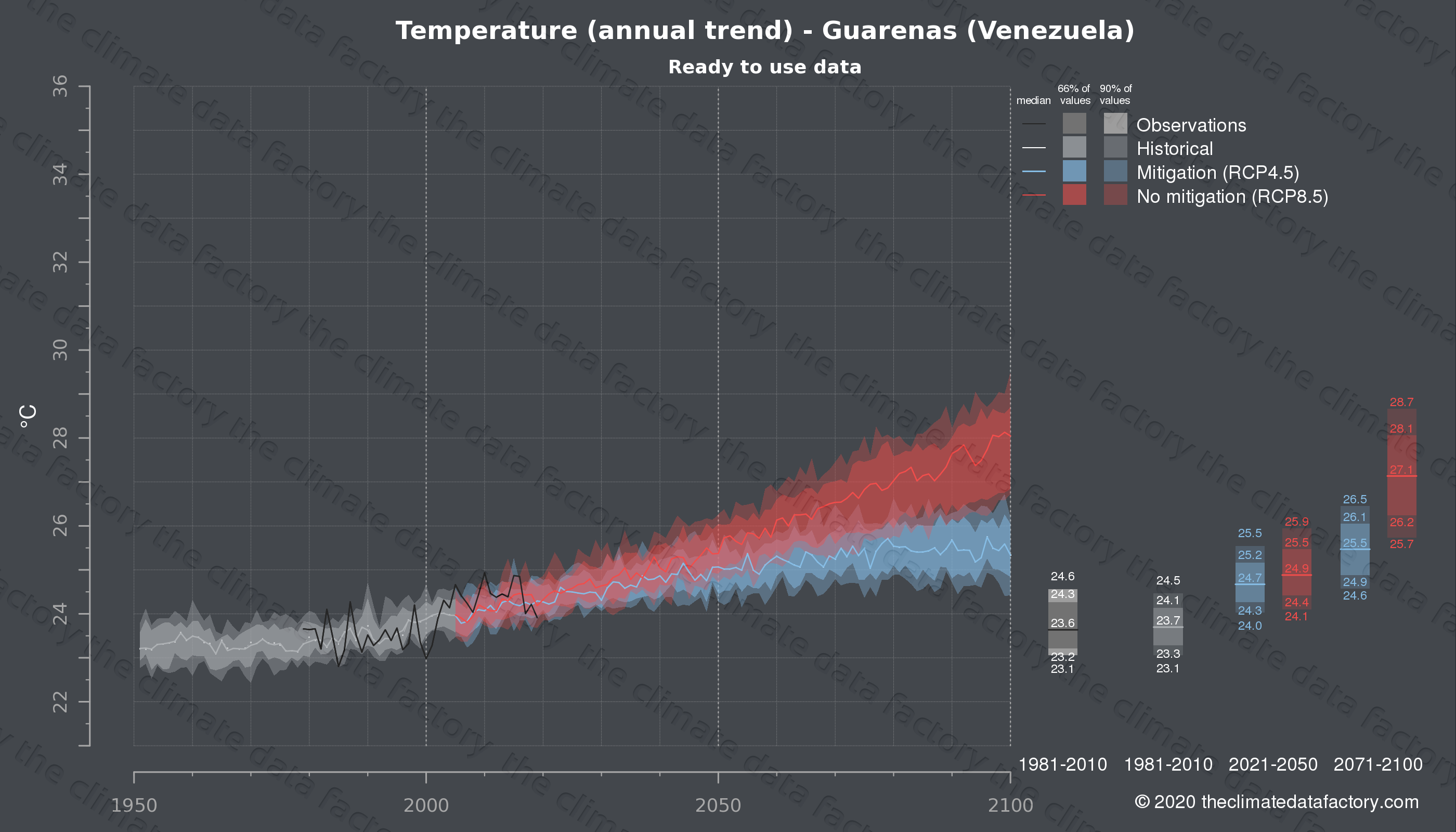 Graphic of projected temperature for Guarenas (Venezuela) under two climate change mitigation policy scenarios (RCP4.5, RCP8.5). Represented climate data are processed (bias-adjusted and quality controlled) data from IPCC models. https://theclimatedatafactory.com