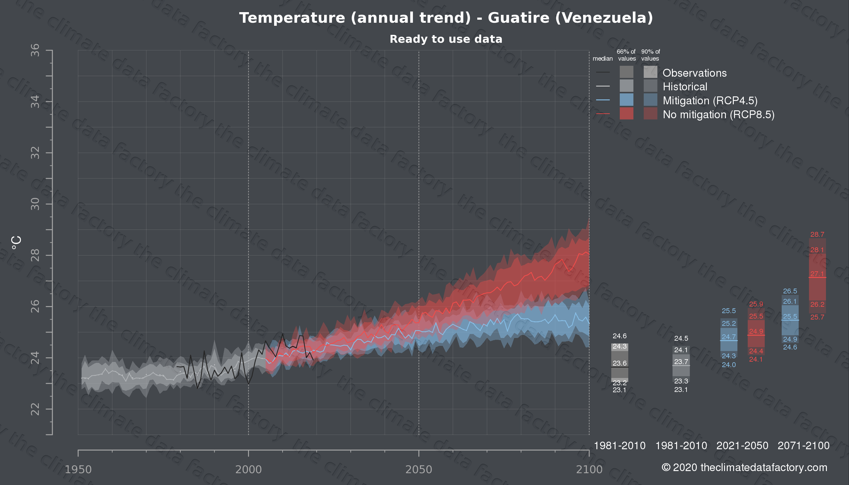 Graphic of projected temperature for Guatire (Venezuela) under two climate change mitigation policy scenarios (RCP4.5, RCP8.5). Represented climate data are processed (bias-adjusted and quality controlled) data from IPCC models. https://theclimatedatafactory.com