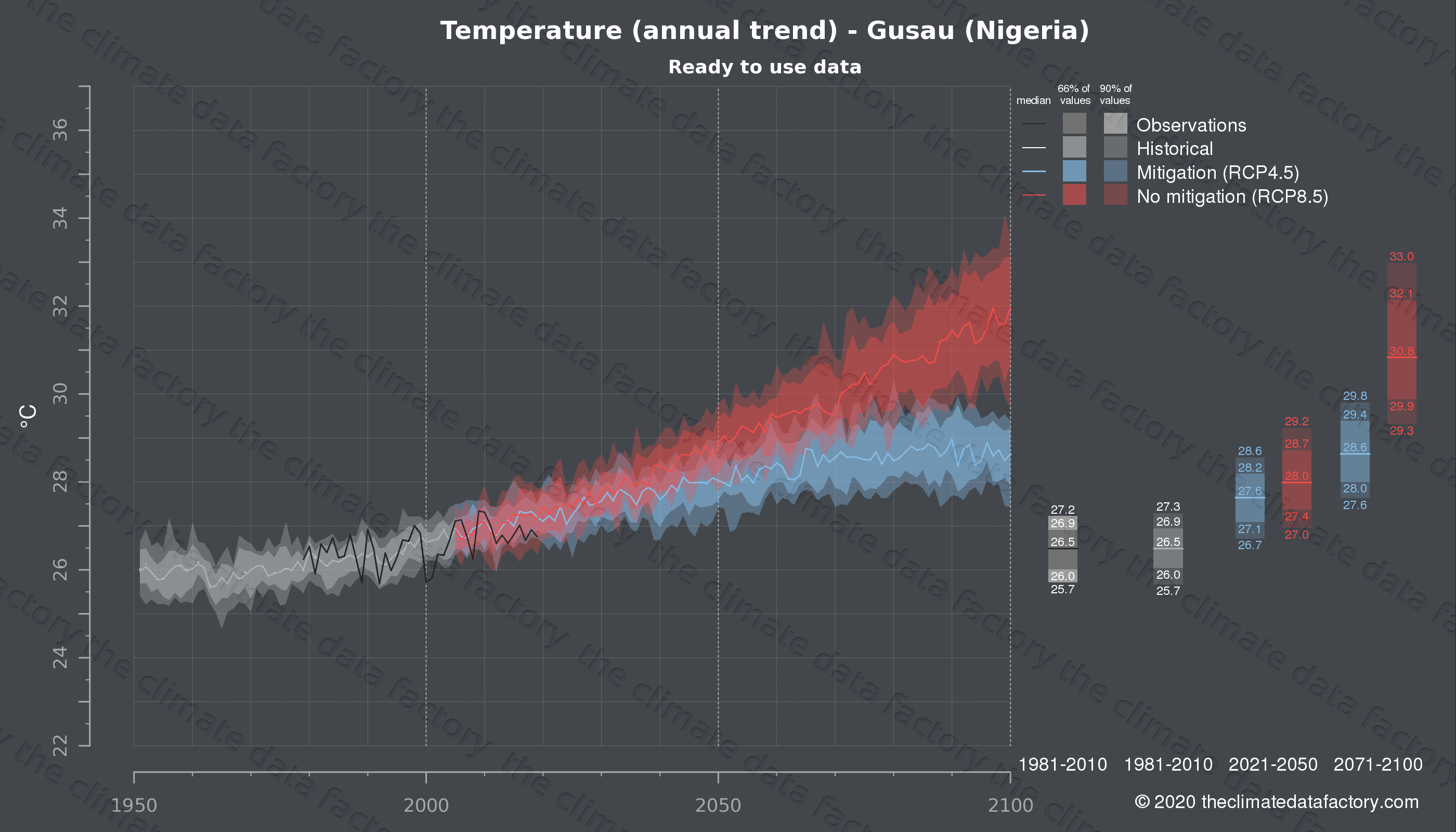 Graphic of projected temperature for Gusau (Nigeria) under two climate change mitigation policy scenarios (RCP4.5, RCP8.5). Represented climate data are processed (bias-adjusted and quality controlled) data from IPCC models. https://theclimatedatafactory.com