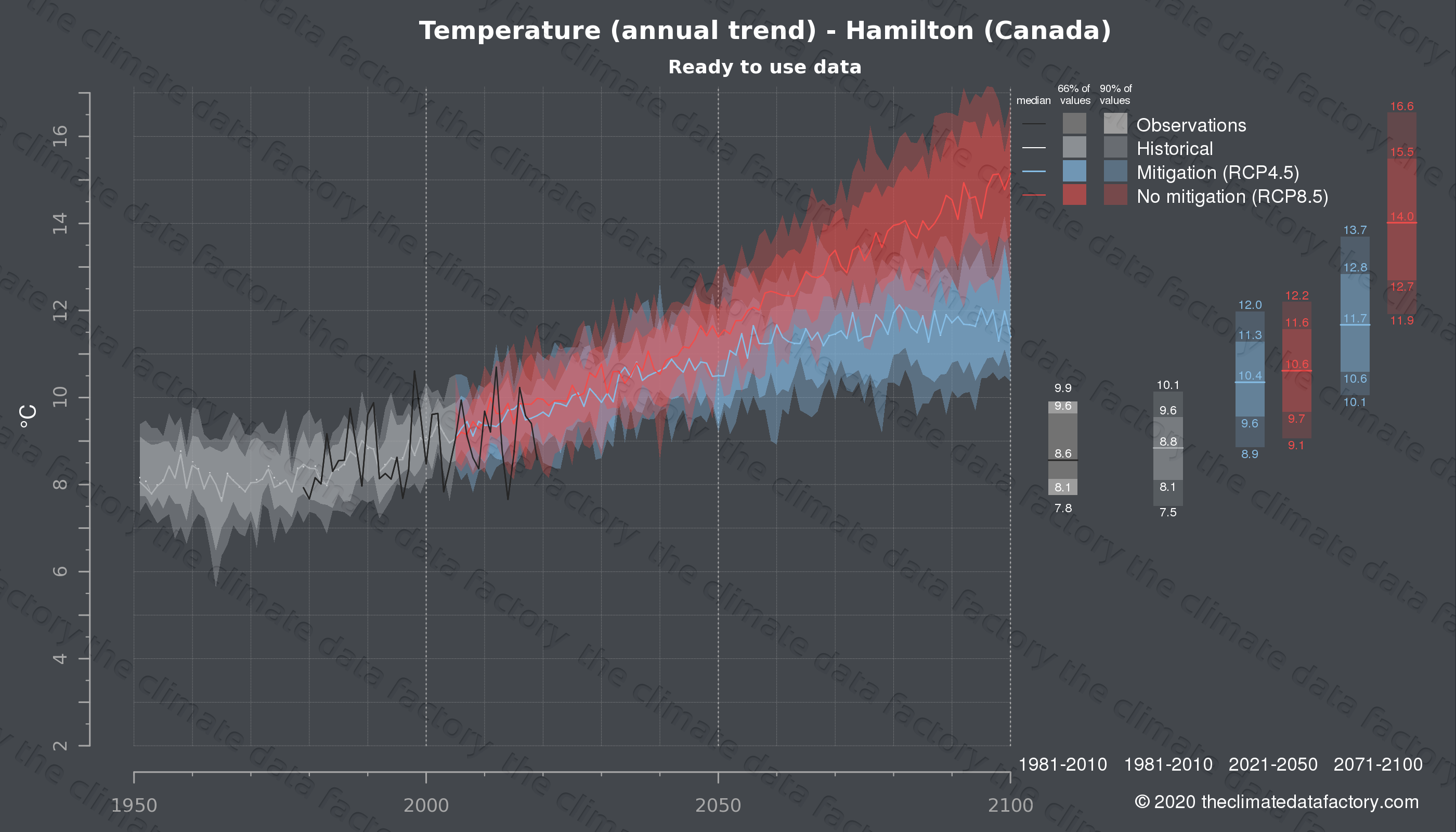 Graphic of projected temperature for Hamilton (Canada) under two climate change mitigation policy scenarios (RCP4.5, RCP8.5). Represented climate data are processed (bias-adjusted and quality controlled) data from IPCC models. https://theclimatedatafactory.com