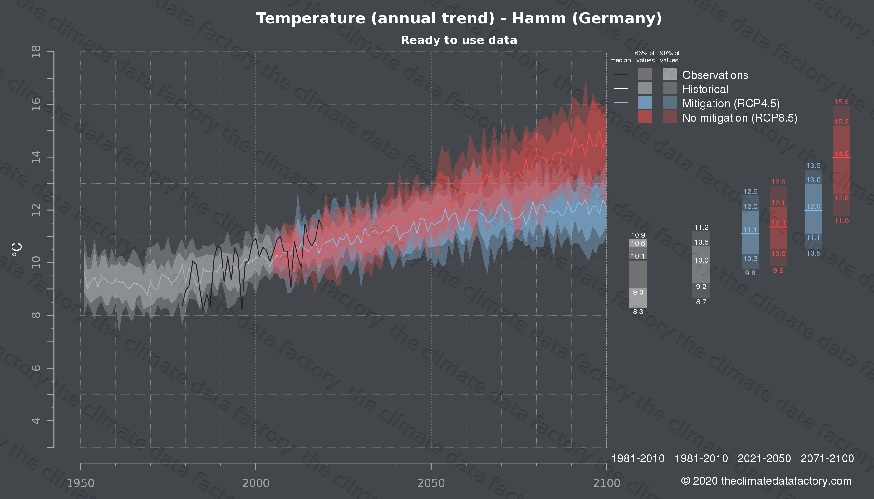 Graphic of projected temperature for Hamm (Germany) under two climate change mitigation policy scenarios (RCP4.5, RCP8.5). Represented climate data are processed (bias-adjusted and quality controlled) data from IPCC models. https://theclimatedatafactory.com