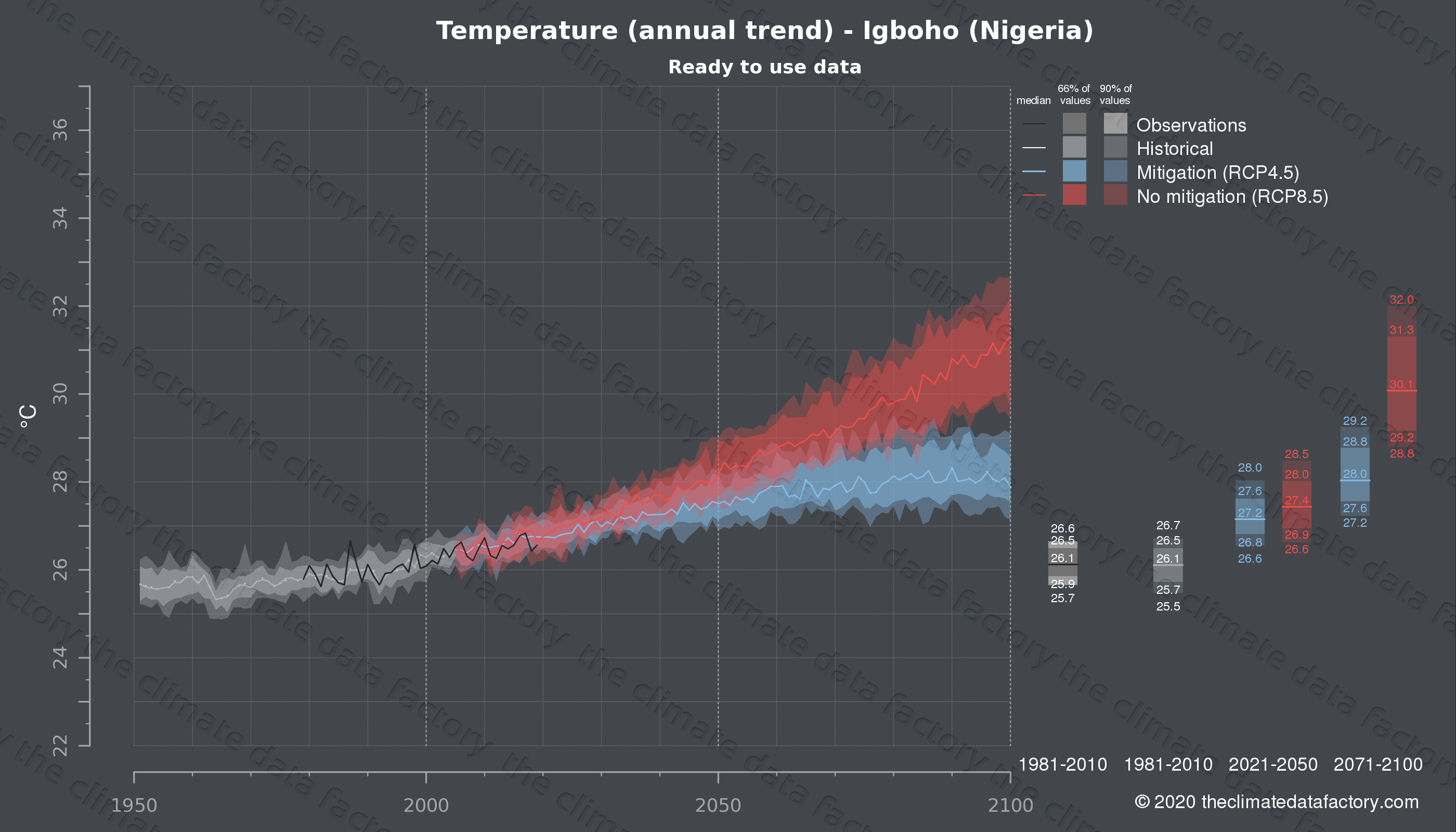 Graphic of projected temperature for Igboho (Nigeria) under two climate change mitigation policy scenarios (RCP4.5, RCP8.5). Represented climate data are processed (bias-adjusted and quality controlled) data from IPCC models. https://theclimatedatafactory.com
