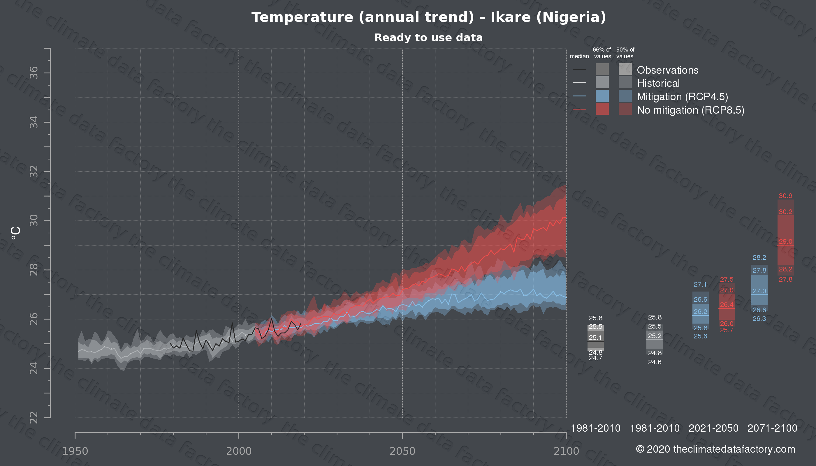 Graphic of projected temperature for Ikare (Nigeria) under two climate change mitigation policy scenarios (RCP4.5, RCP8.5). Represented climate data are processed (bias-adjusted and quality controlled) data from IPCC models. https://theclimatedatafactory.com