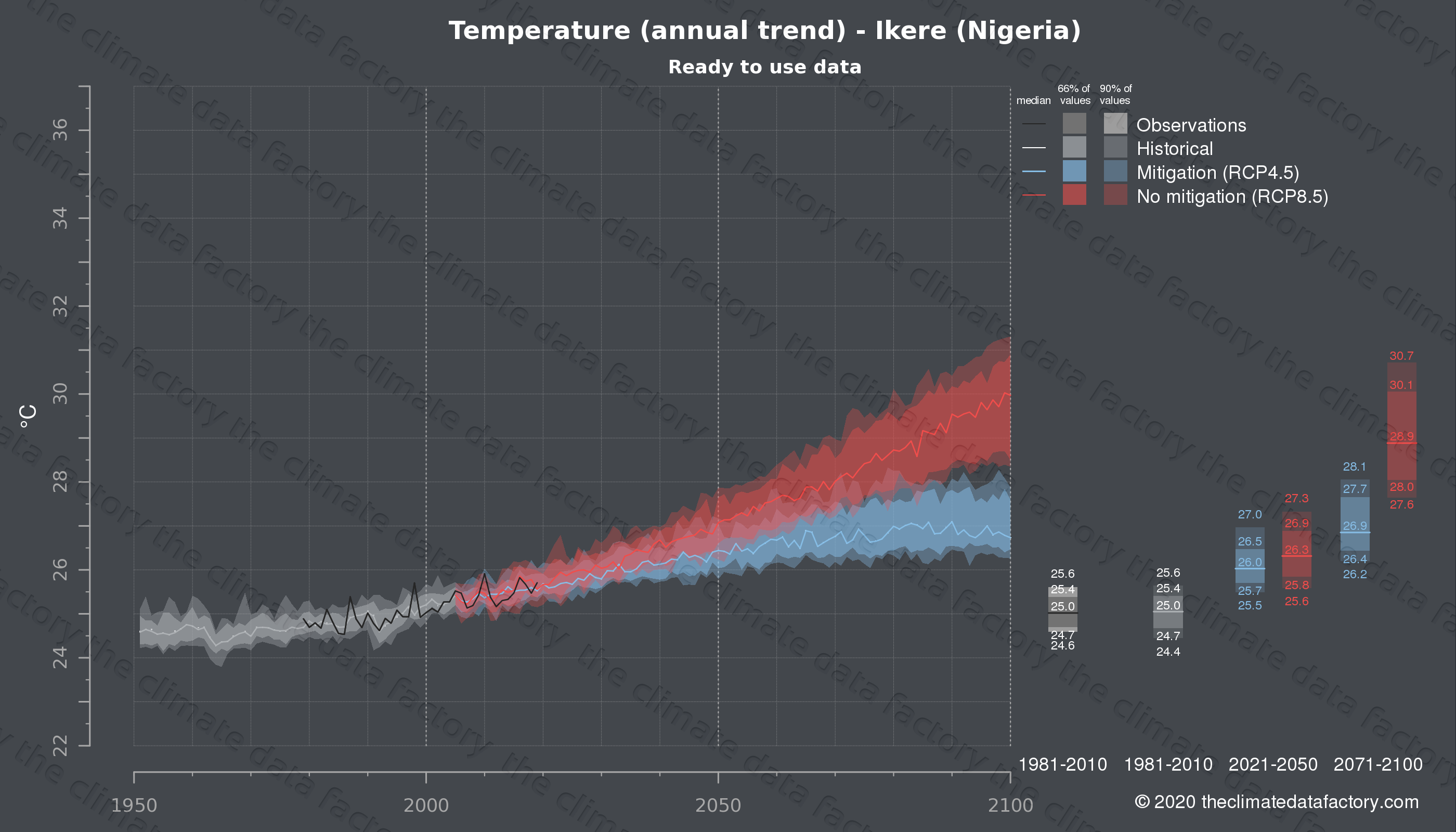 Graphic of projected temperature for Ikere (Nigeria) under two climate change mitigation policy scenarios (RCP4.5, RCP8.5). Represented climate data are processed (bias-adjusted and quality controlled) data from IPCC models. https://theclimatedatafactory.com