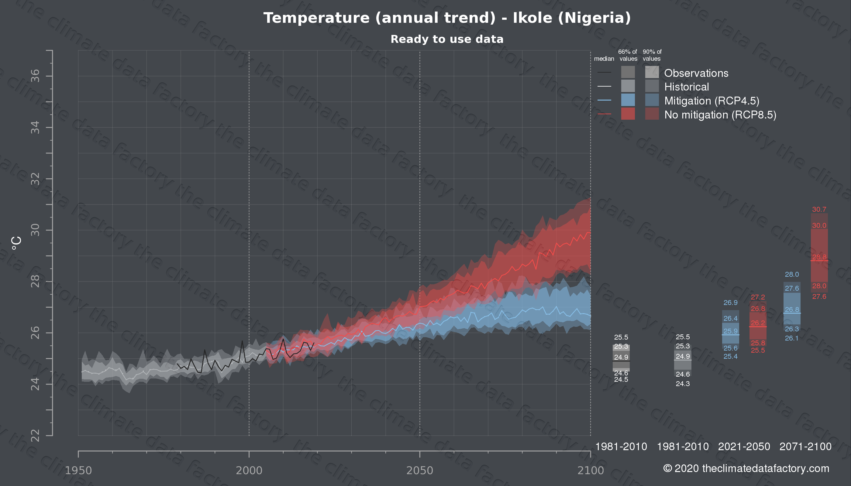 Graphic of projected temperature for Ikole (Nigeria) under two climate change mitigation policy scenarios (RCP4.5, RCP8.5). Represented climate data are processed (bias-adjusted and quality controlled) data from IPCC models. https://theclimatedatafactory.com