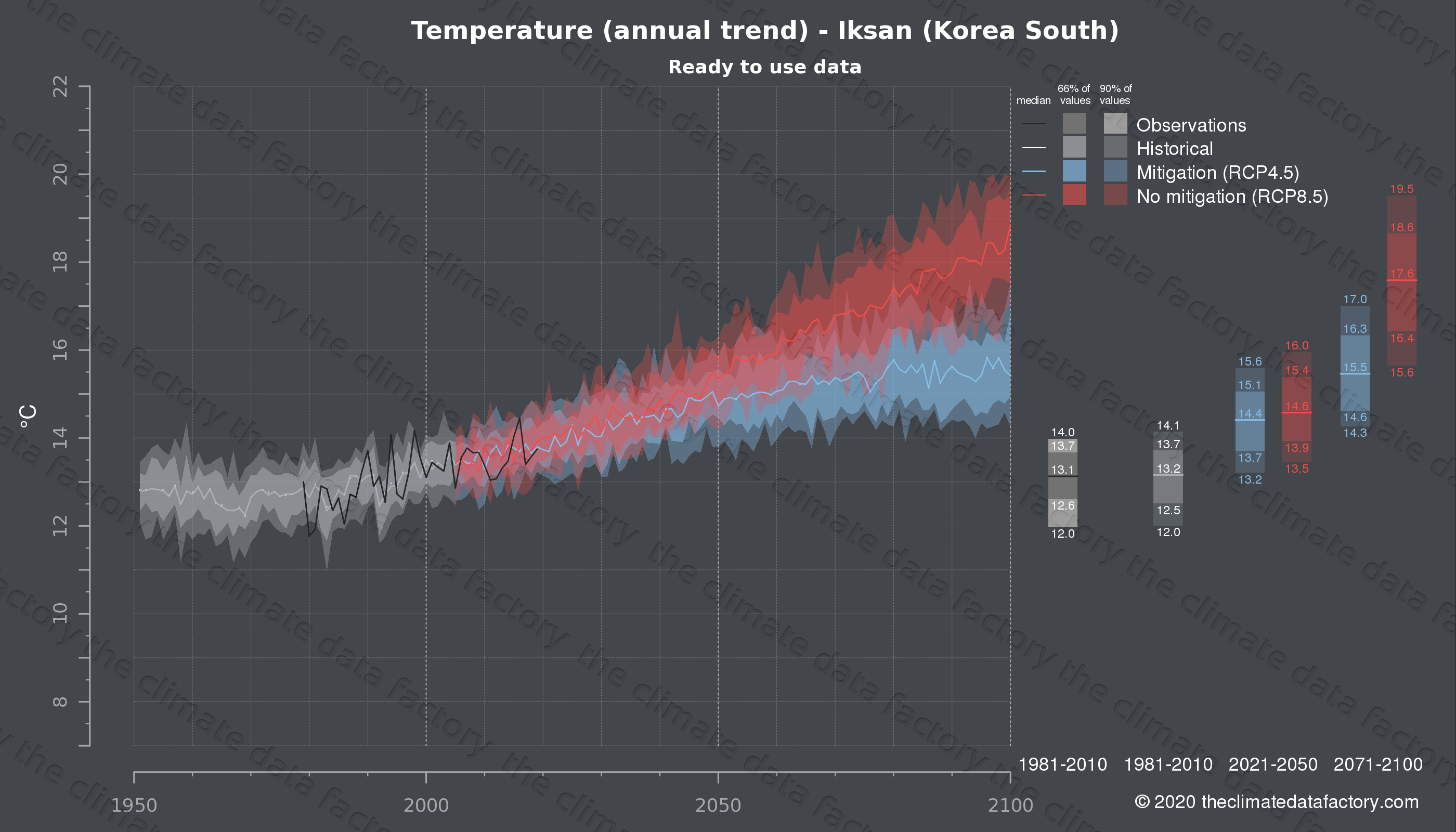 Graphic of projected temperature for Iksan (South Korea) under two climate change mitigation policy scenarios (RCP4.5, RCP8.5). Represented climate data are processed (bias-adjusted and quality controlled) data from IPCC models. https://theclimatedatafactory.com