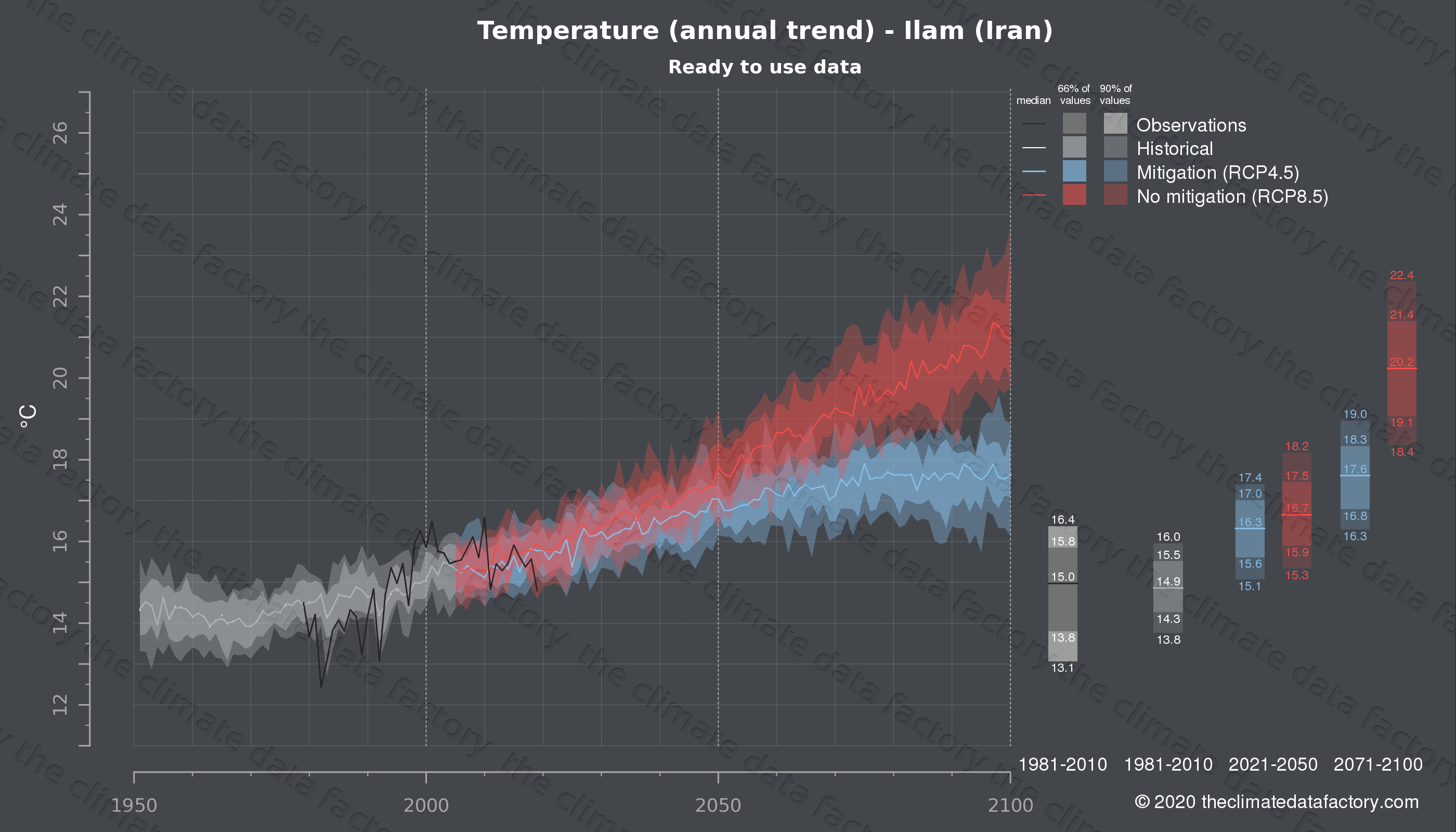 Graphic of projected temperature for Ilam (Iran) under two climate change mitigation policy scenarios (RCP4.5, RCP8.5). Represented climate data are processed (bias-adjusted and quality controlled) data from IPCC models. https://theclimatedatafactory.com