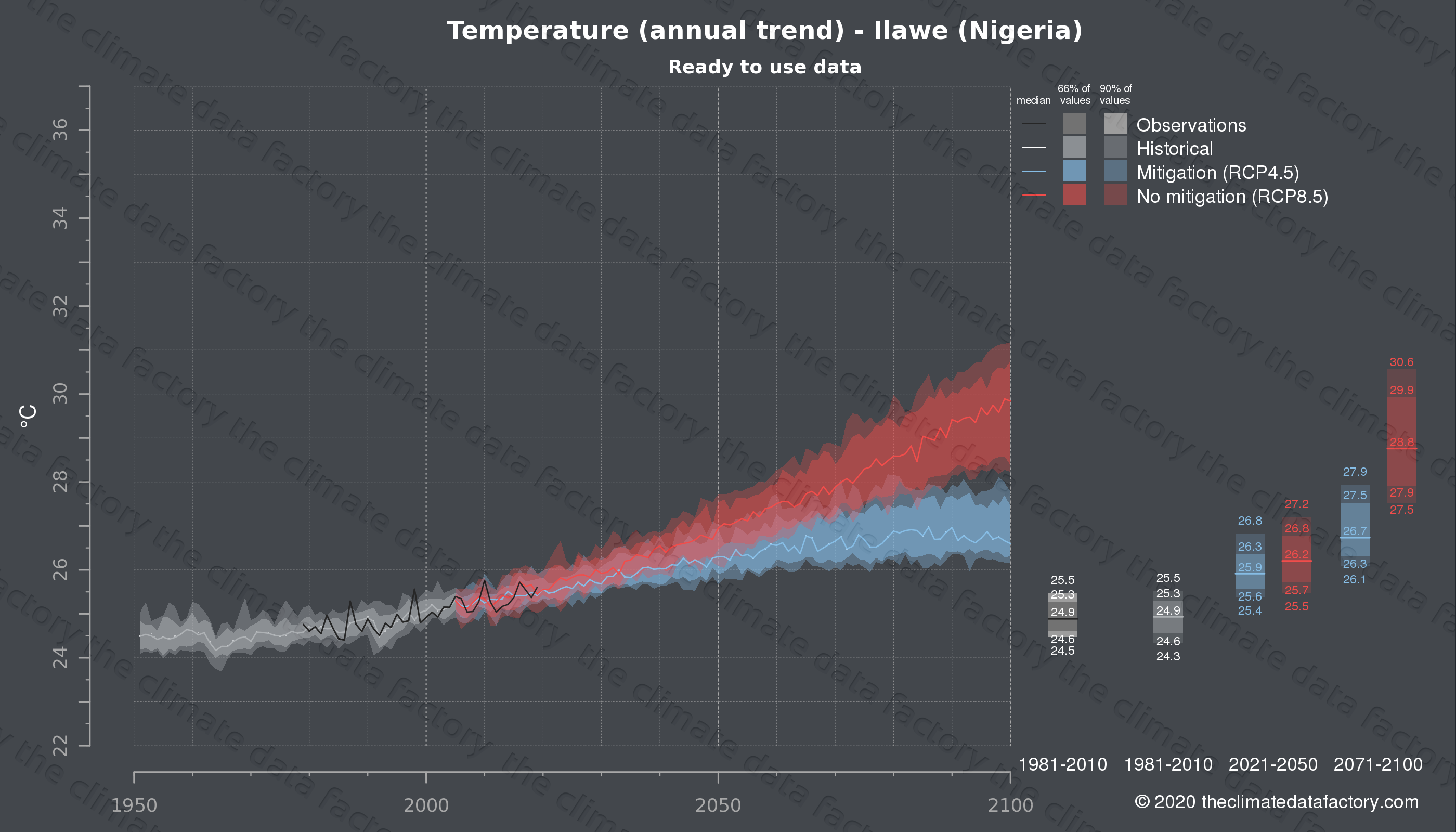 Graphic of projected temperature for Ilawe (Nigeria) under two climate change mitigation policy scenarios (RCP4.5, RCP8.5). Represented climate data are processed (bias-adjusted and quality controlled) data from IPCC models. https://theclimatedatafactory.com