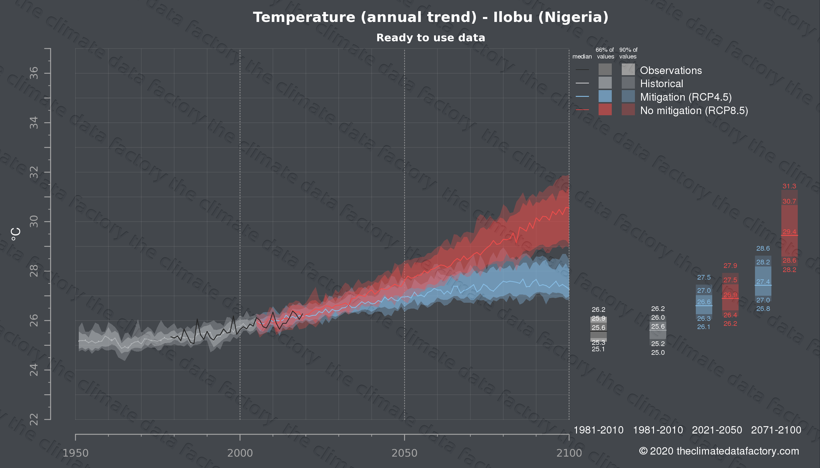 Graphic of projected temperature for Ilobu (Nigeria) under two climate change mitigation policy scenarios (RCP4.5, RCP8.5). Represented climate data are processed (bias-adjusted and quality controlled) data from IPCC models. https://theclimatedatafactory.com