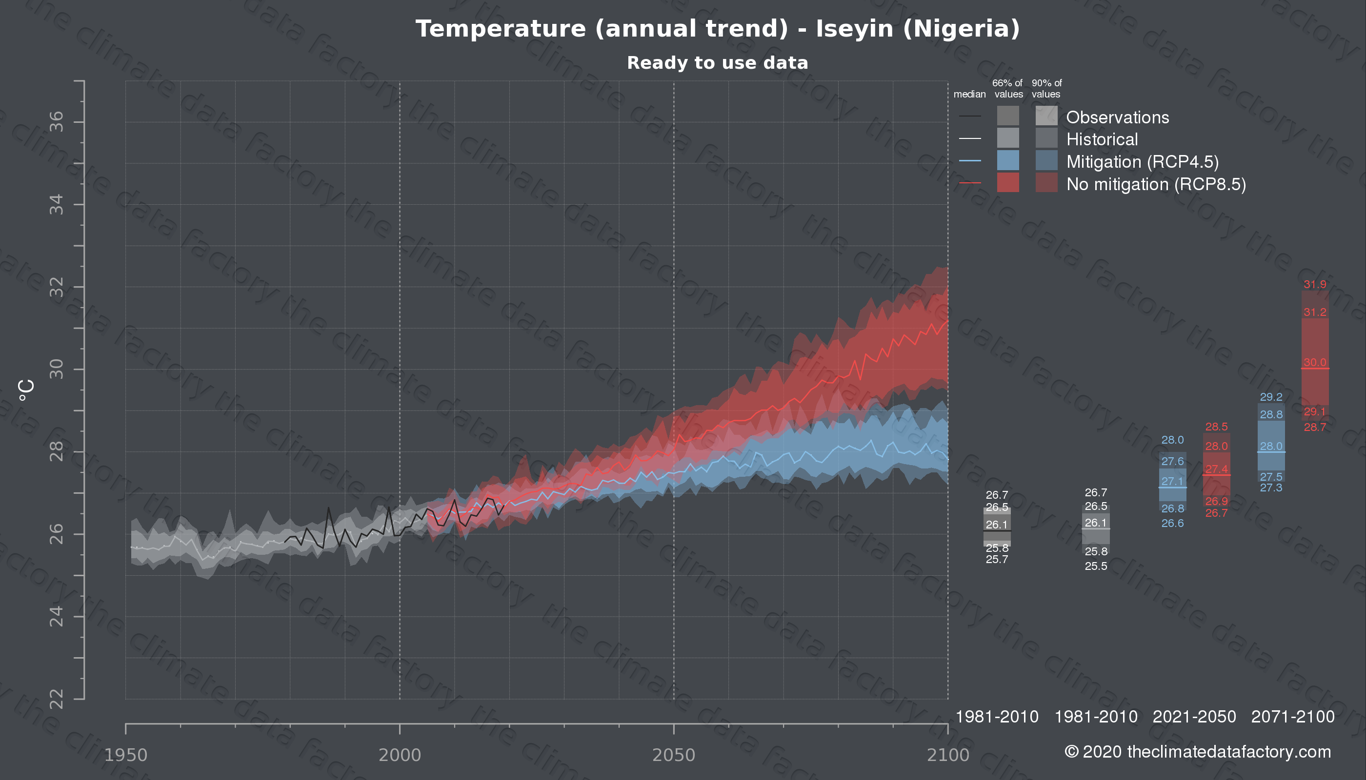 Graphic of projected temperature for Iseyin (Nigeria) under two climate change mitigation policy scenarios (RCP4.5, RCP8.5). Represented climate data are processed (bias-adjusted and quality controlled) data from IPCC models. https://theclimatedatafactory.com