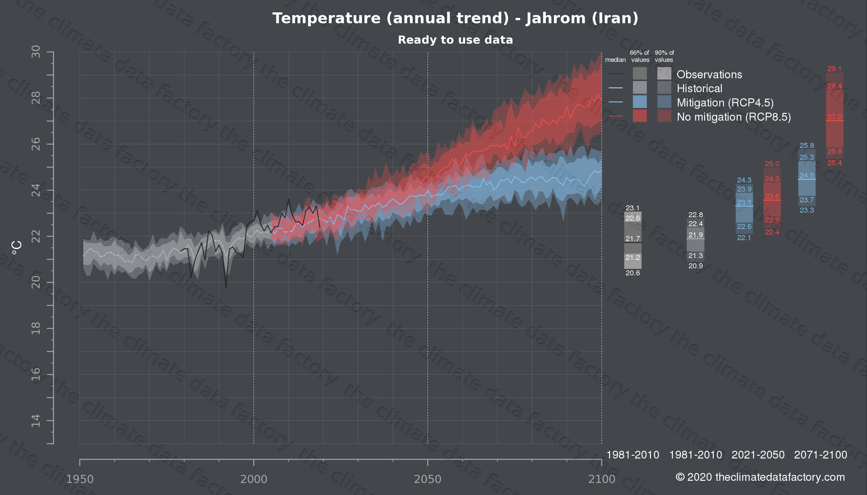 Graphic of projected temperature for Jahrom (Iran) under two climate change mitigation policy scenarios (RCP4.5, RCP8.5). Represented climate data are processed (bias-adjusted and quality controlled) data from IPCC models. https://theclimatedatafactory.com