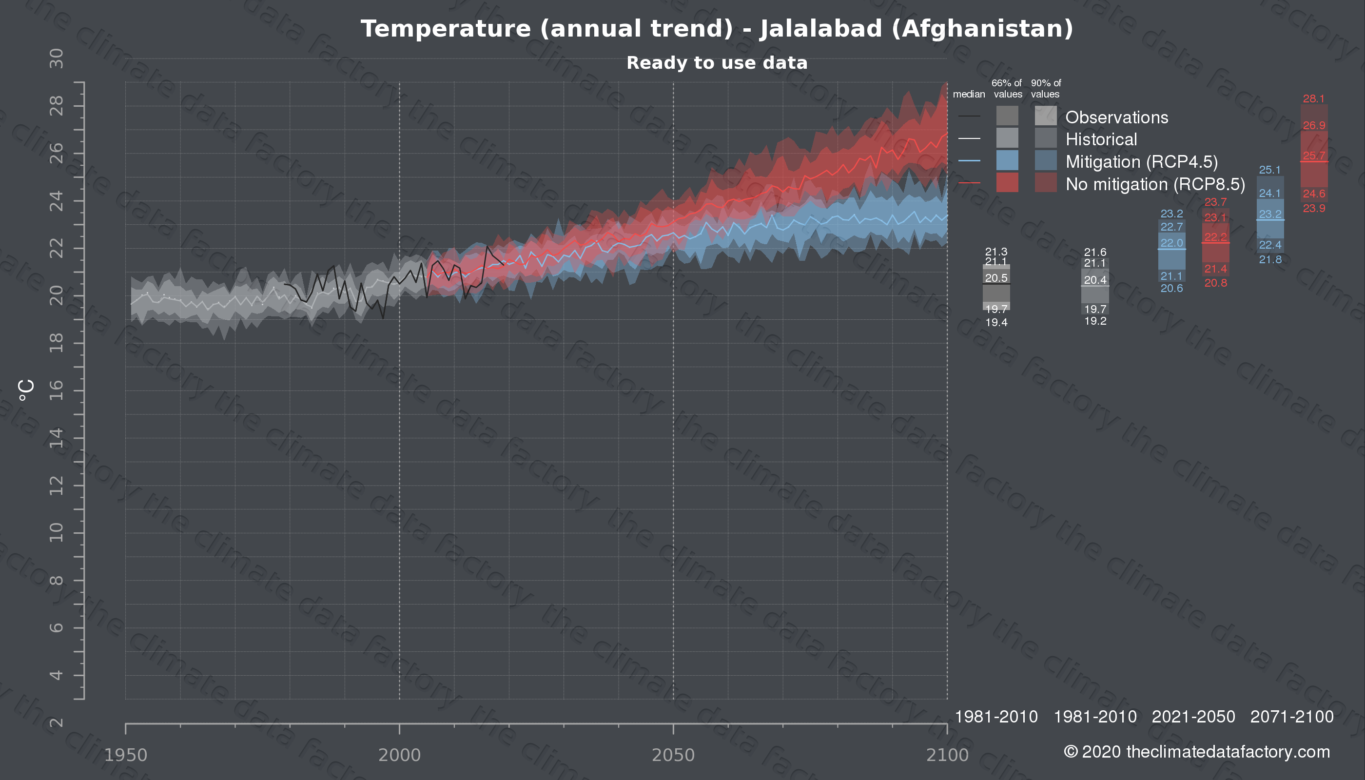 Graphic of projected temperature for Jalalabad (Afghanistan) under two climate change mitigation policy scenarios (RCP4.5, RCP8.5). Represented climate data are processed (bias-adjusted and quality controlled) data from IPCC models. https://theclimatedatafactory.com