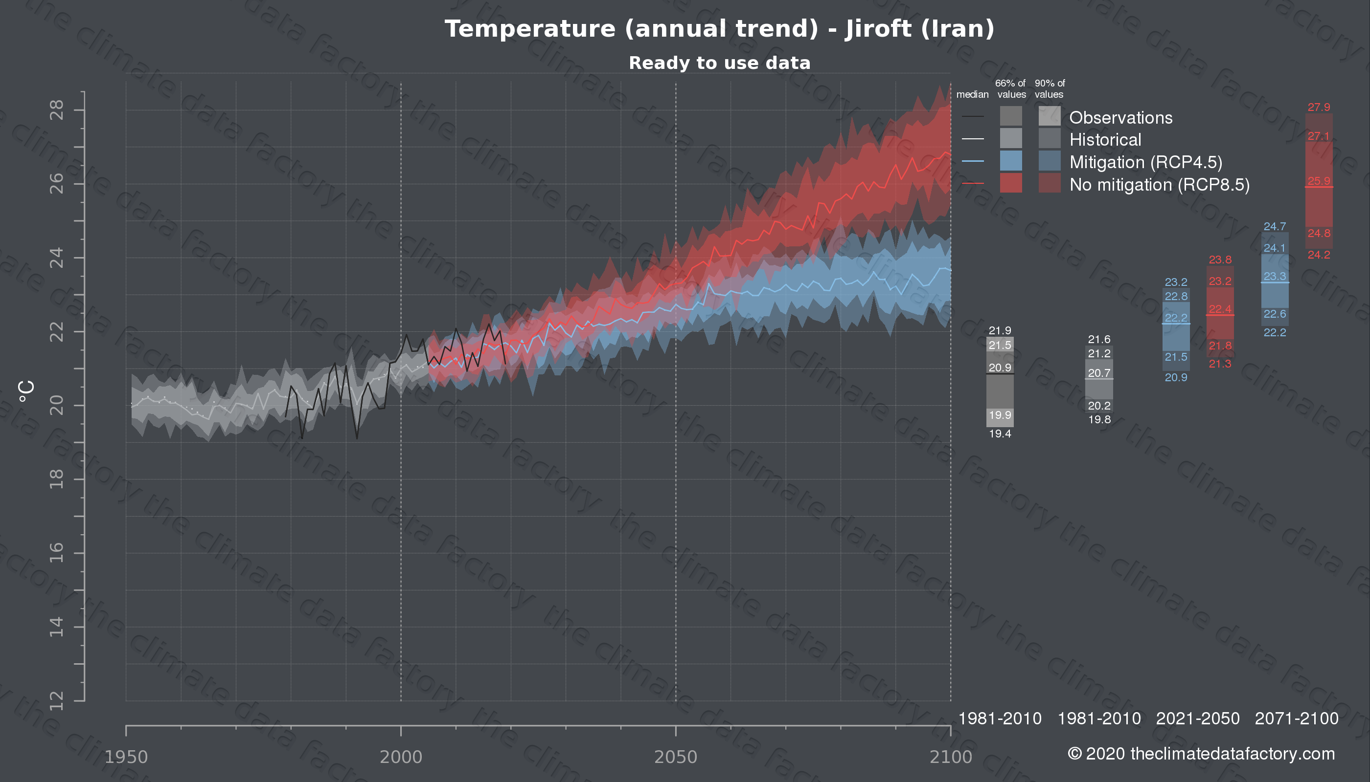 Graphic of projected temperature for Jiroft (Iran) under two climate change mitigation policy scenarios (RCP4.5, RCP8.5). Represented climate data are processed (bias-adjusted and quality controlled) data from IPCC models. https://theclimatedatafactory.com