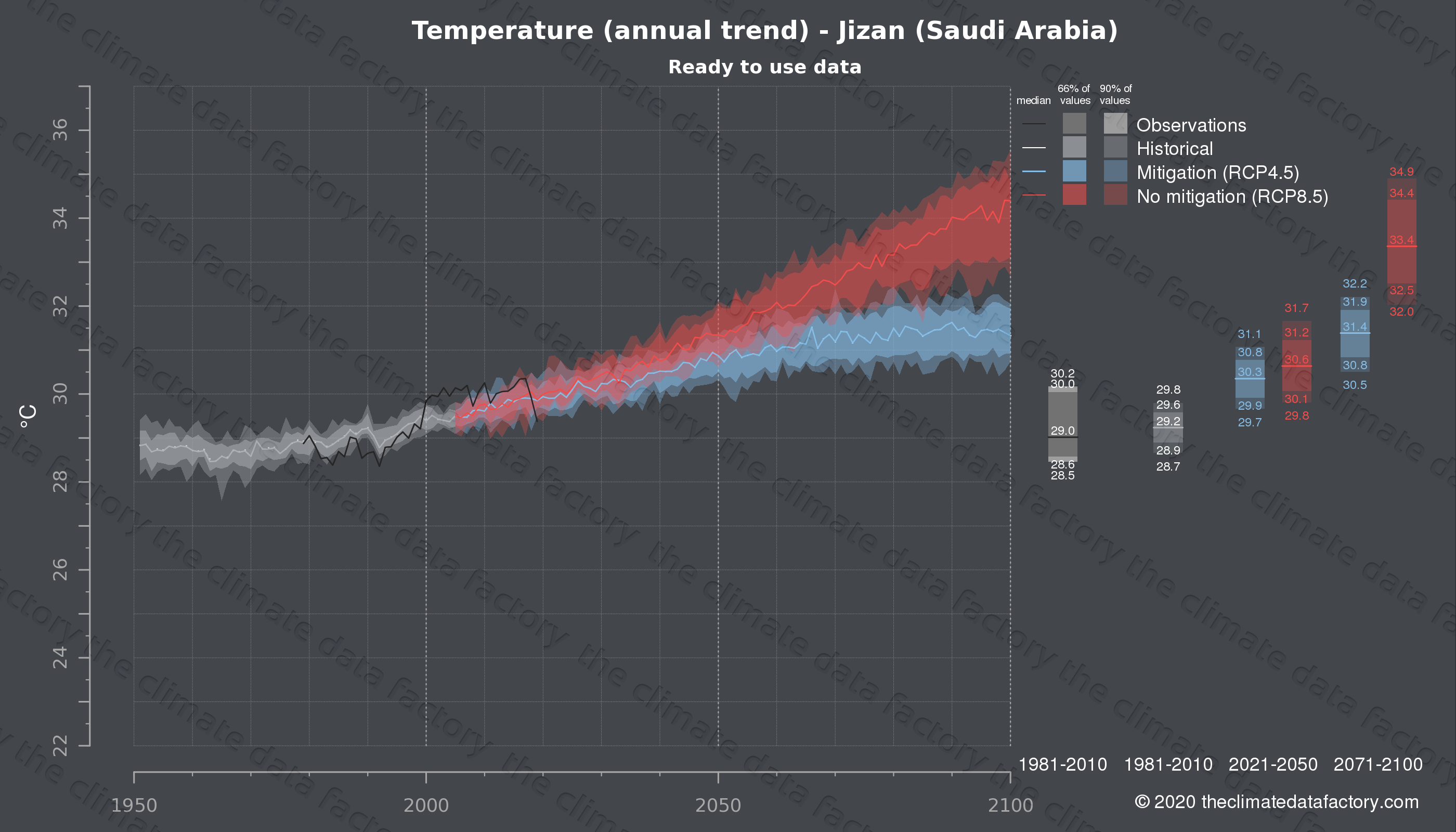 Graphic of projected temperature for Jizan (Saudi Arabia) under two climate change mitigation policy scenarios (RCP4.5, RCP8.5). Represented climate data are processed (bias-adjusted and quality controlled) data from IPCC models. https://theclimatedatafactory.com