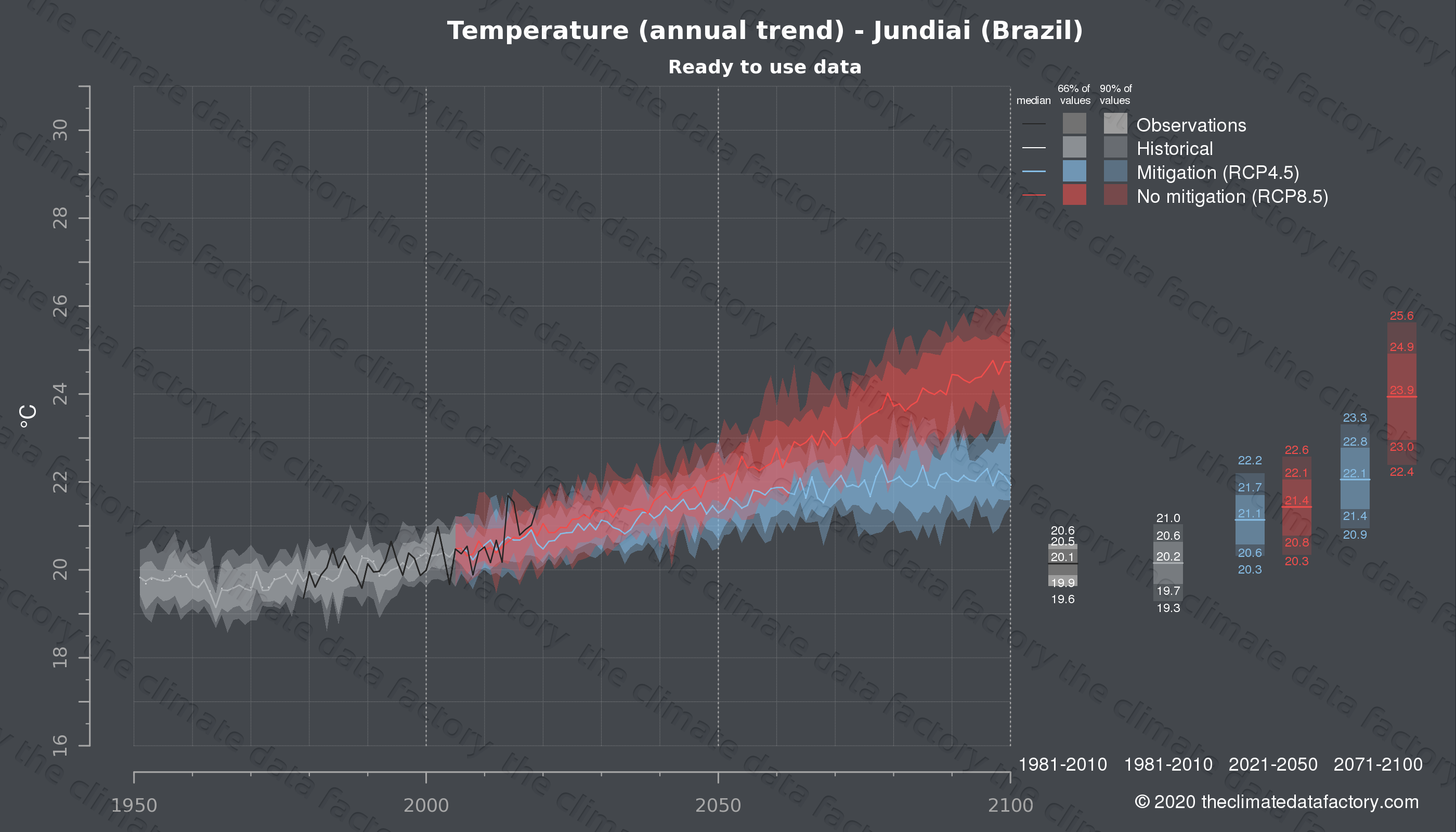 Graphic of projected temperature for Jundiai (Brazil) under two climate change mitigation policy scenarios (RCP4.5, RCP8.5). Represented climate data are processed (bias-adjusted and quality controlled) data from IPCC models. https://theclimatedatafactory.com