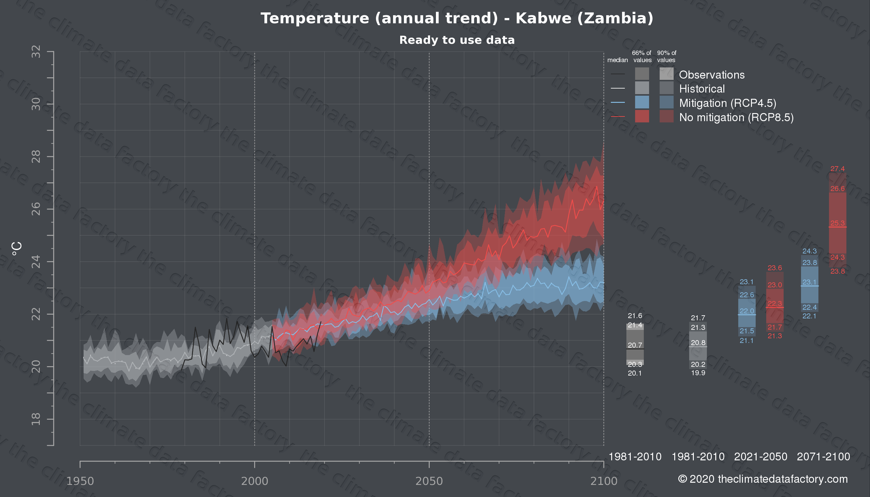 Graphic of projected temperature for Kabwe (Zambia) under two climate change mitigation policy scenarios (RCP4.5, RCP8.5). Represented climate data are processed (bias-adjusted and quality controlled) data from IPCC models. https://theclimatedatafactory.com