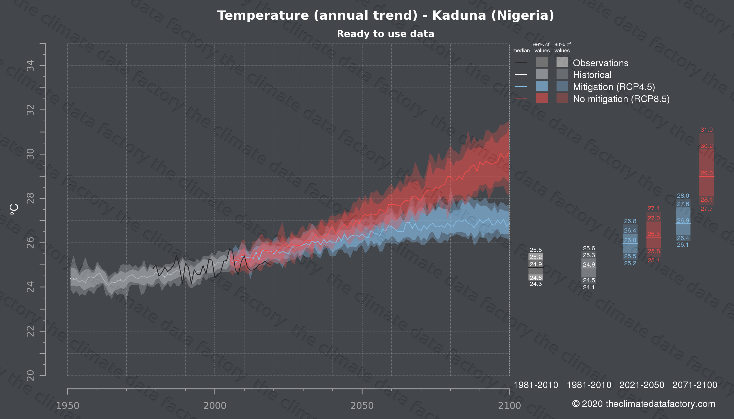 Graphic of projected temperature for Kaduna (Nigeria) under two climate change mitigation policy scenarios (RCP4.5, RCP8.5). Represented climate data are processed (bias-adjusted and quality controlled) data from IPCC models. https://theclimatedatafactory.com