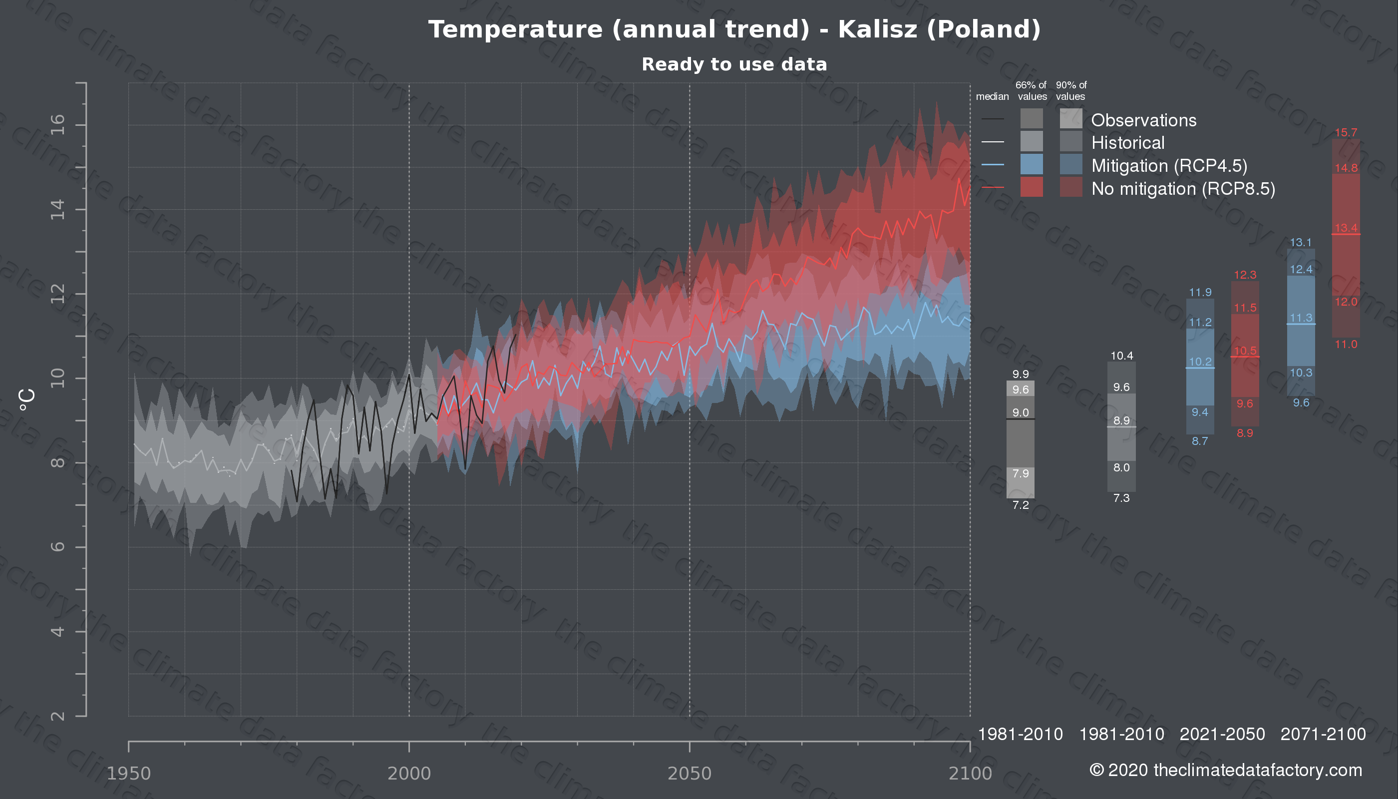 Graphic of projected temperature for Kalisz (Poland) under two climate change mitigation policy scenarios (RCP4.5, RCP8.5). Represented climate data are processed (bias-adjusted and quality controlled) data from IPCC models. https://theclimatedatafactory.com