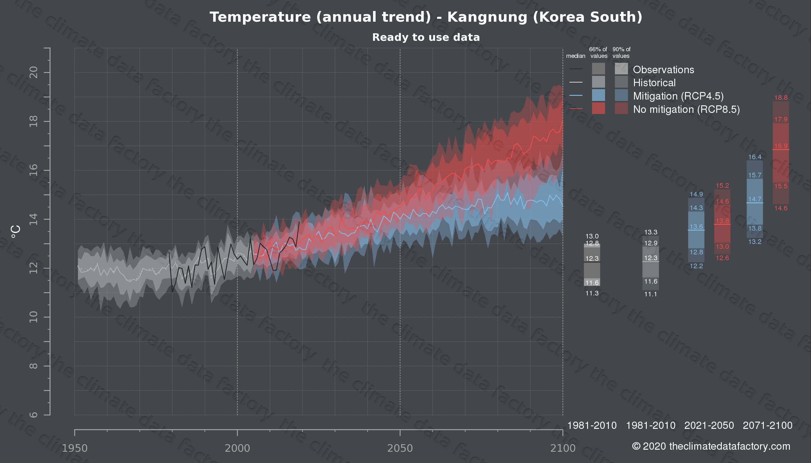 Graphic of projected temperature for Kangnung (South Korea) under two climate change mitigation policy scenarios (RCP4.5, RCP8.5). Represented climate data are processed (bias-adjusted and quality controlled) data from IPCC models. https://theclimatedatafactory.com