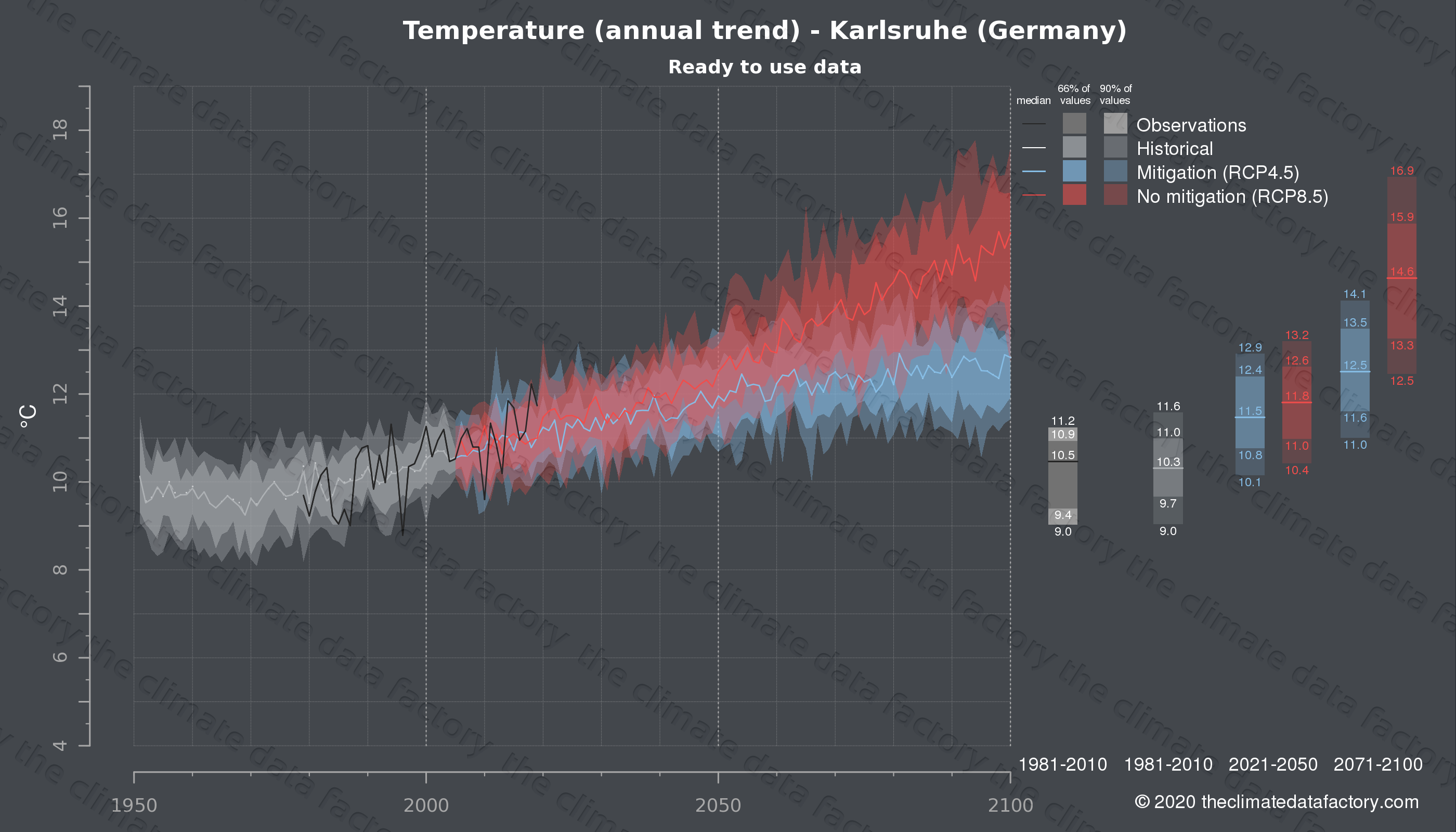 Graphic of projected temperature for Karlsruhe (Germany) under two climate change mitigation policy scenarios (RCP4.5, RCP8.5). Represented climate data are processed (bias-adjusted and quality controlled) data from IPCC models. https://theclimatedatafactory.com