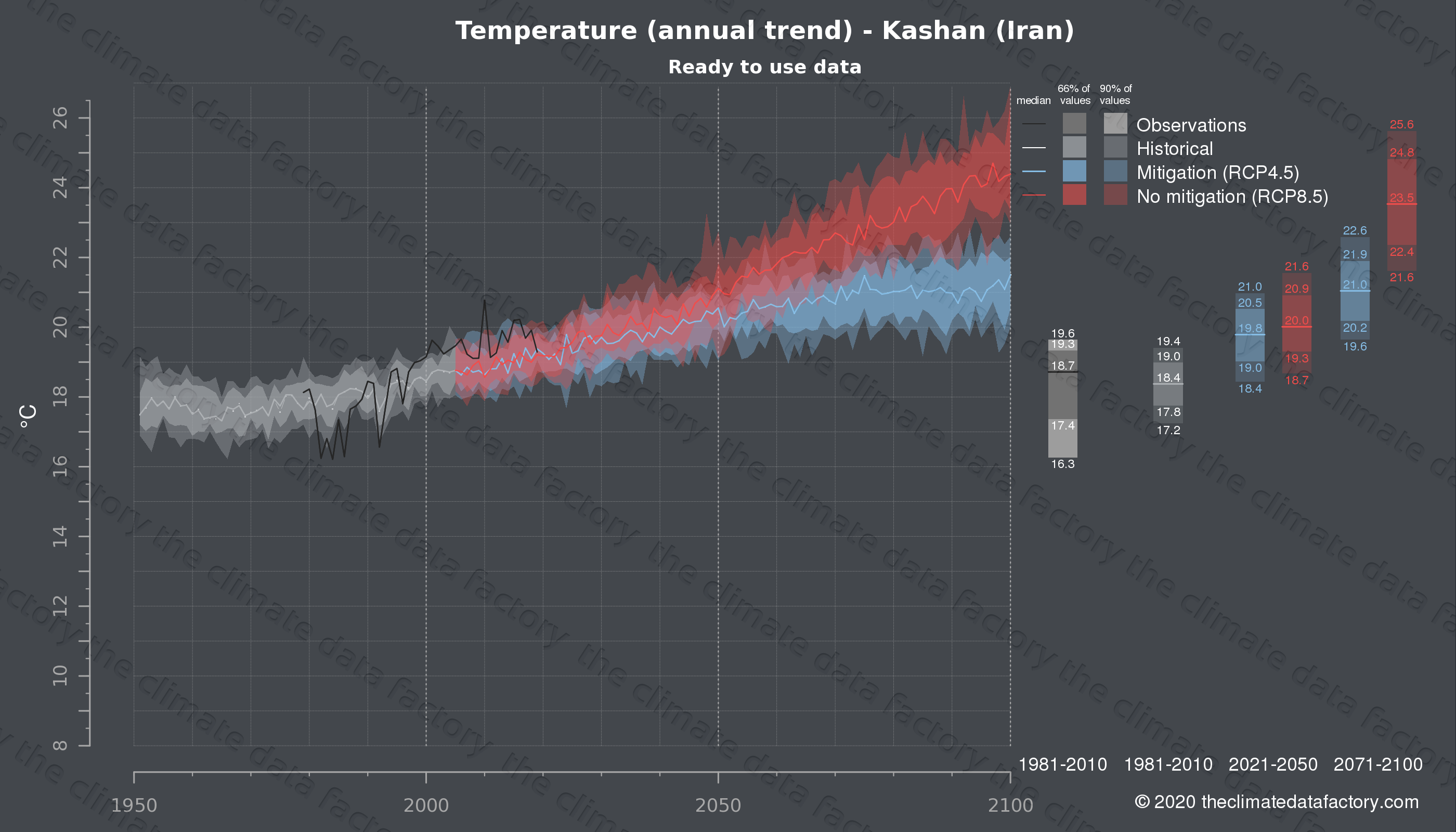 Graphic of projected temperature for Kashan (Iran) under two climate change mitigation policy scenarios (RCP4.5, RCP8.5). Represented climate data are processed (bias-adjusted and quality controlled) data from IPCC models. https://theclimatedatafactory.com