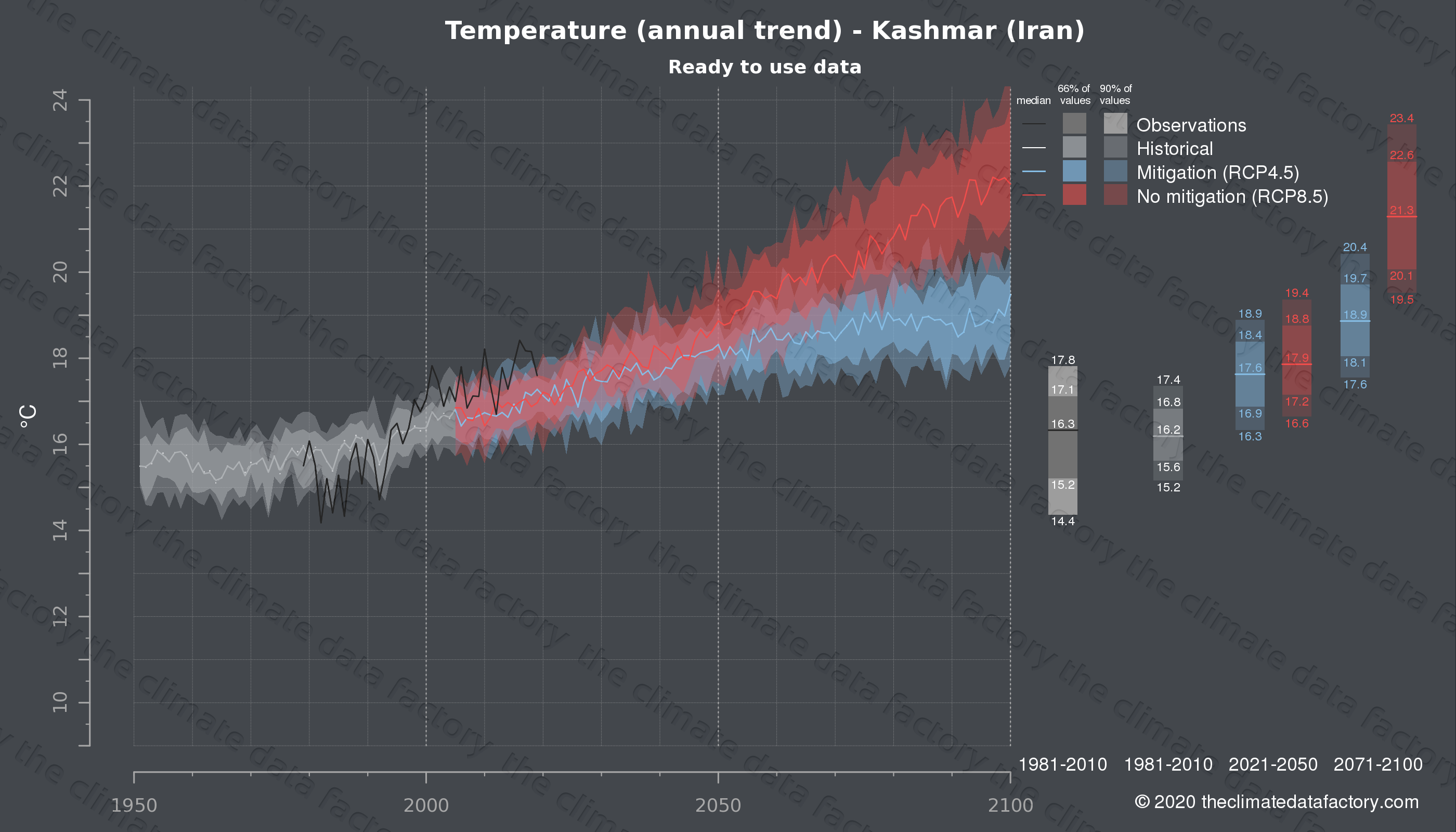 Graphic of projected temperature for Kashmar (Iran) under two climate change mitigation policy scenarios (RCP4.5, RCP8.5). Represented climate data are processed (bias-adjusted and quality controlled) data from IPCC models. https://theclimatedatafactory.com